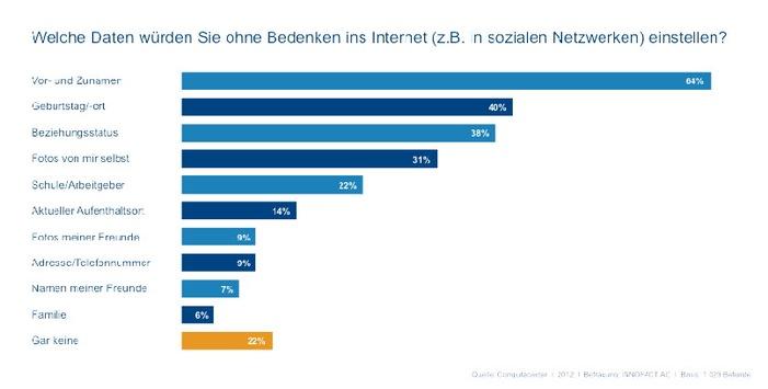 Studie zum Safer Internet Day: Wie gehen die Deutschen mit privaten Informationen im Internet um? (mit Bild)