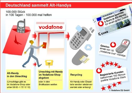 Vodafone D2 startet Recycling-Kampagne und spendet 5 Euro je Alt-Handy