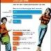 Neue congstar Studie: Die Wahrheit über Liebe per SMS / Wie 160 Zeichen heute Beziehungen prägen (mit Bild)
