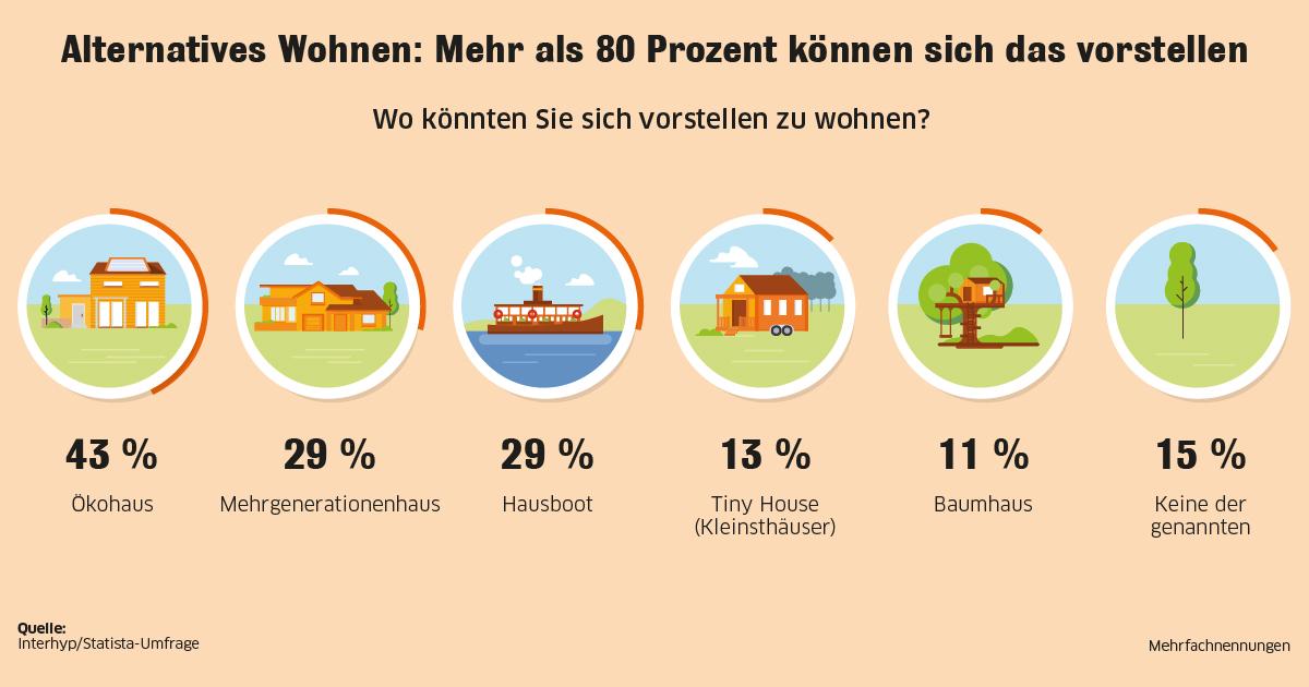 Okohaus Tiny House Und Co Studie Zeigt Trend Zu Nachhaltigen