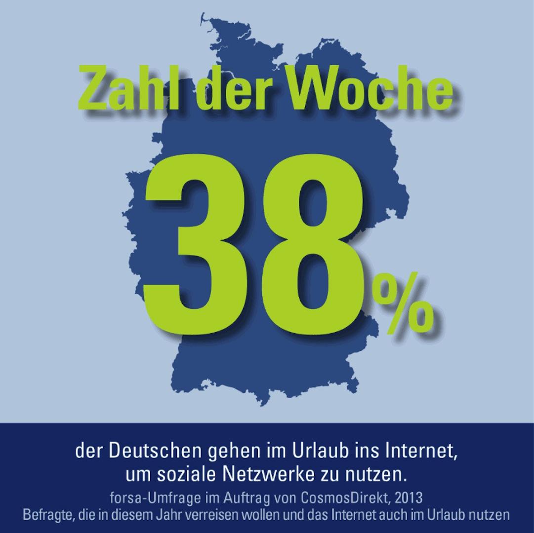 zahl der woche 38 prozent der deutschen gehen im urlaub ins internet um soziale netzwerke zu. Black Bedroom Furniture Sets. Home Design Ideas