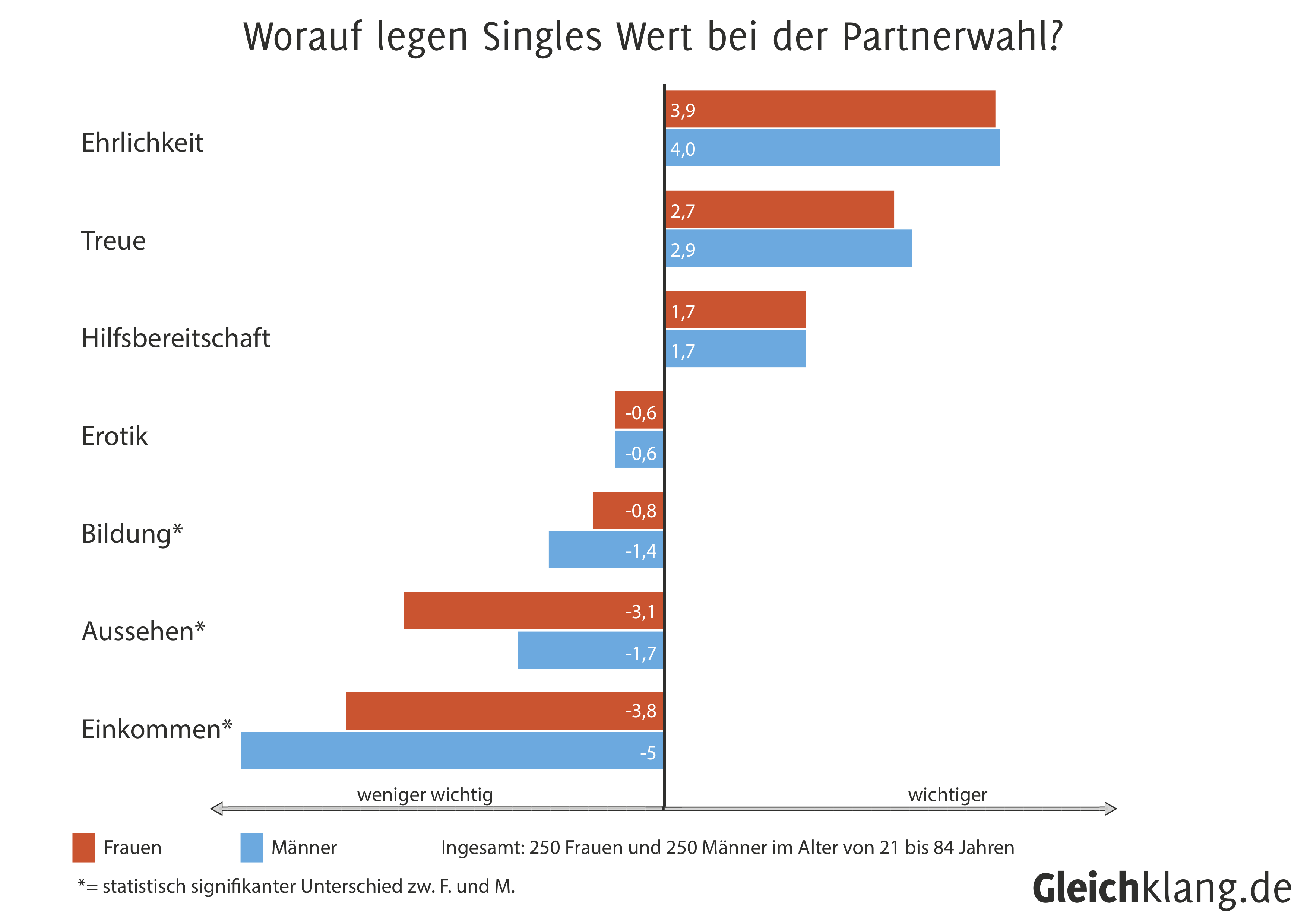 Statistik singles männer frauen