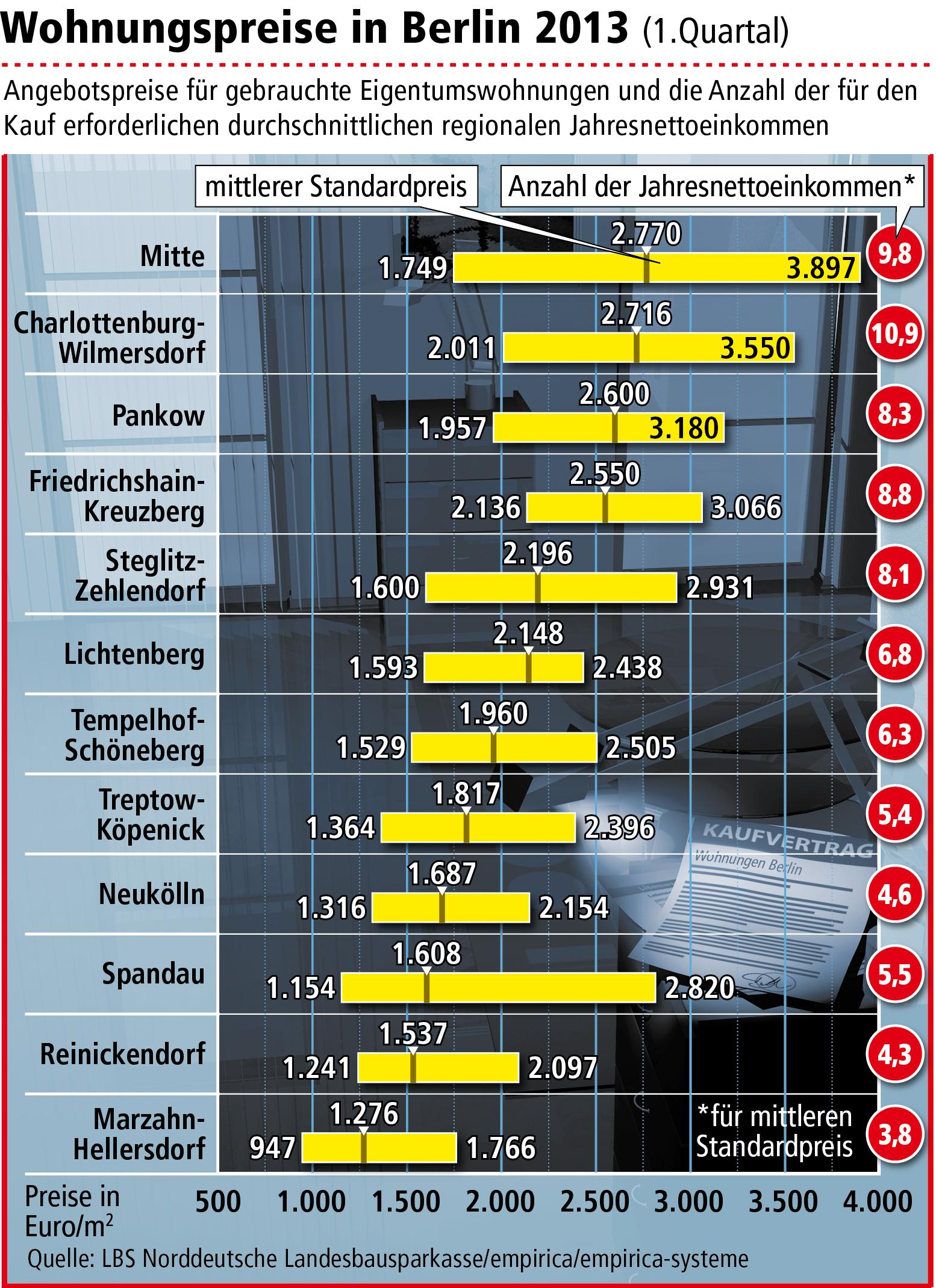 wohnungspreise in berlin mitte am teuersten in sechs stadtbezirken ist wohnungskauf. Black Bedroom Furniture Sets. Home Design Ideas