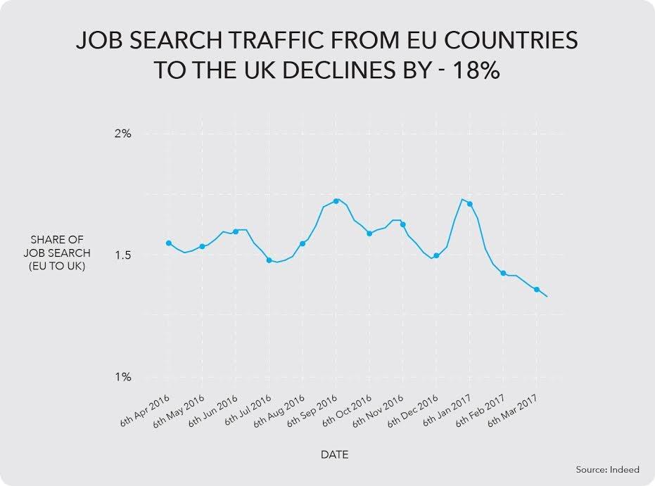 brexit anzahl der europ er die nach jobs in gro britannien suchen f llt nochmal deutlich. Black Bedroom Furniture Sets. Home Design Ideas