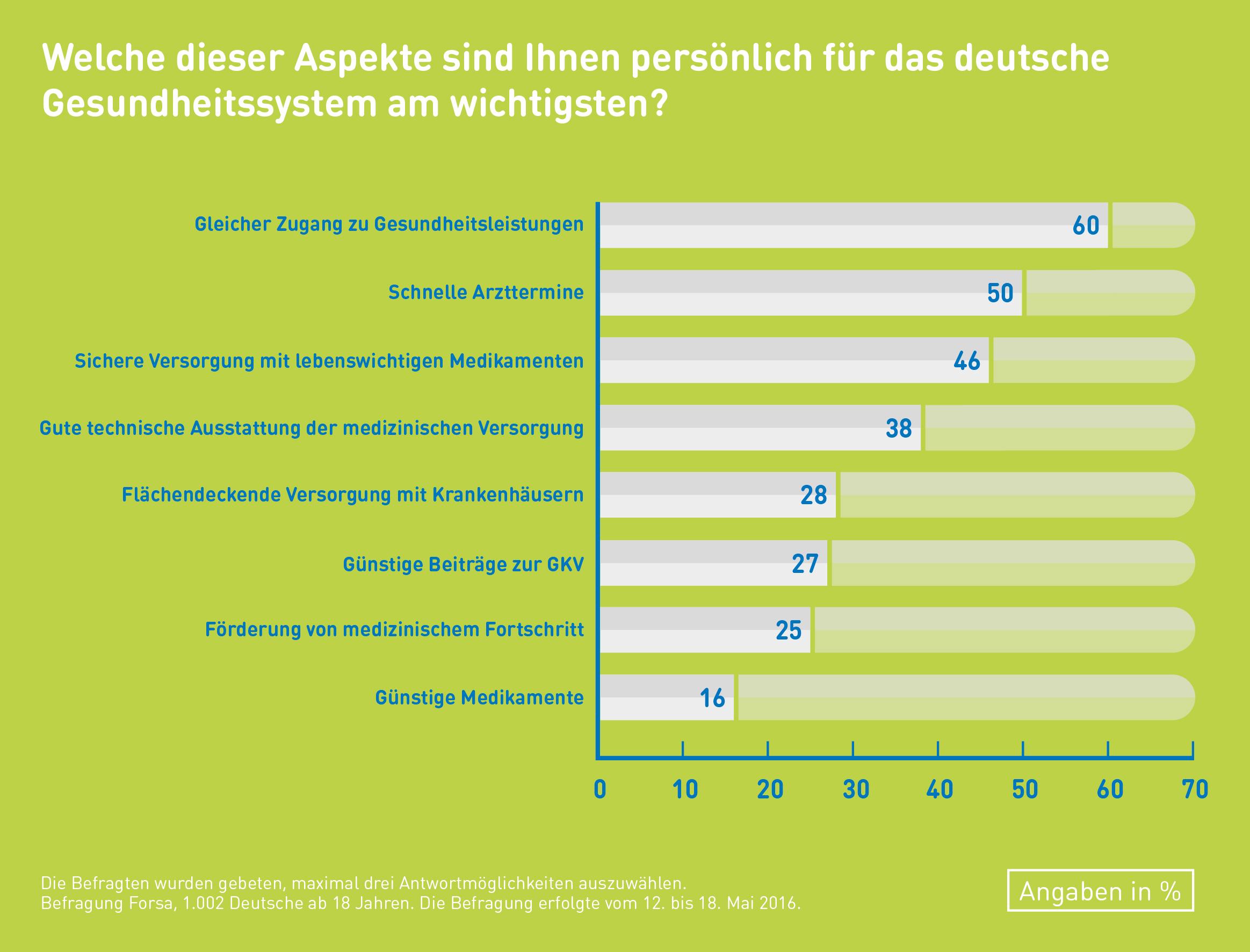 forsa umfrage deutsche wollen sichere und gute gesundheitsversorgung kosten zweitrangig. Black Bedroom Furniture Sets. Home Design Ideas