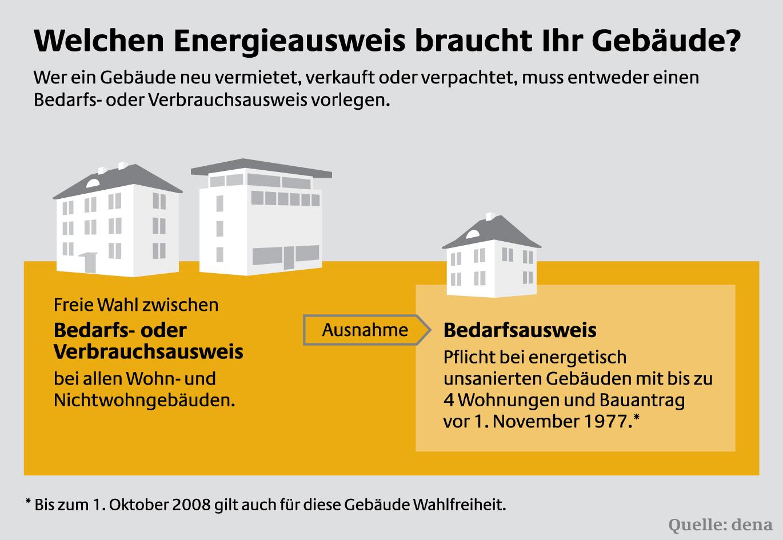 welchen energieausweis braucht ihr geb ude pressemitteilung deutsche energie agentur gmbh dena. Black Bedroom Furniture Sets. Home Design Ideas
