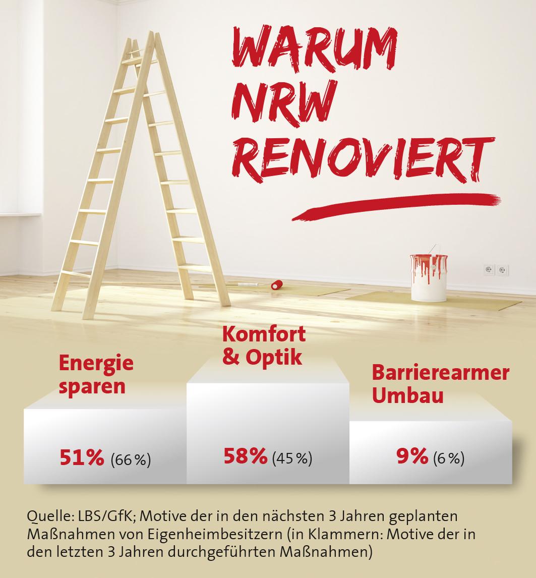 niedrige lpreise bremsen energiesparer aus sch nheitsreparaturen und komfortgewinn sind. Black Bedroom Furniture Sets. Home Design Ideas