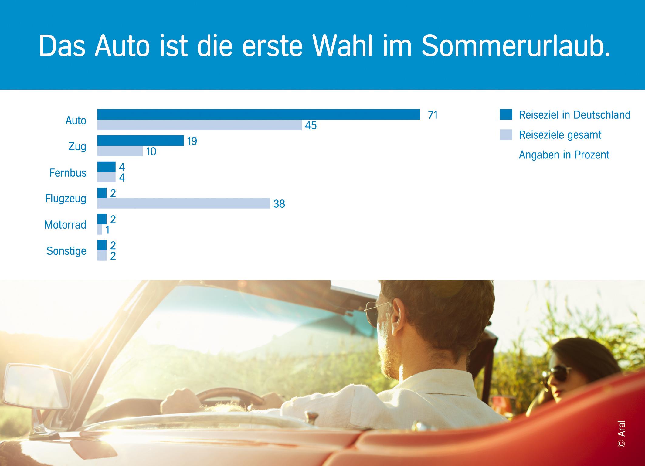 Repräsentative Umfrage zum Sommerurlaub 2016: Deutsche fahren am ...