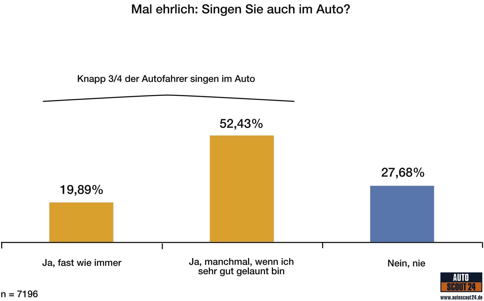 autoscout24 umfrage zeigt singen liegt im trend im auto sind wir alle superstars. Black Bedroom Furniture Sets. Home Design Ideas