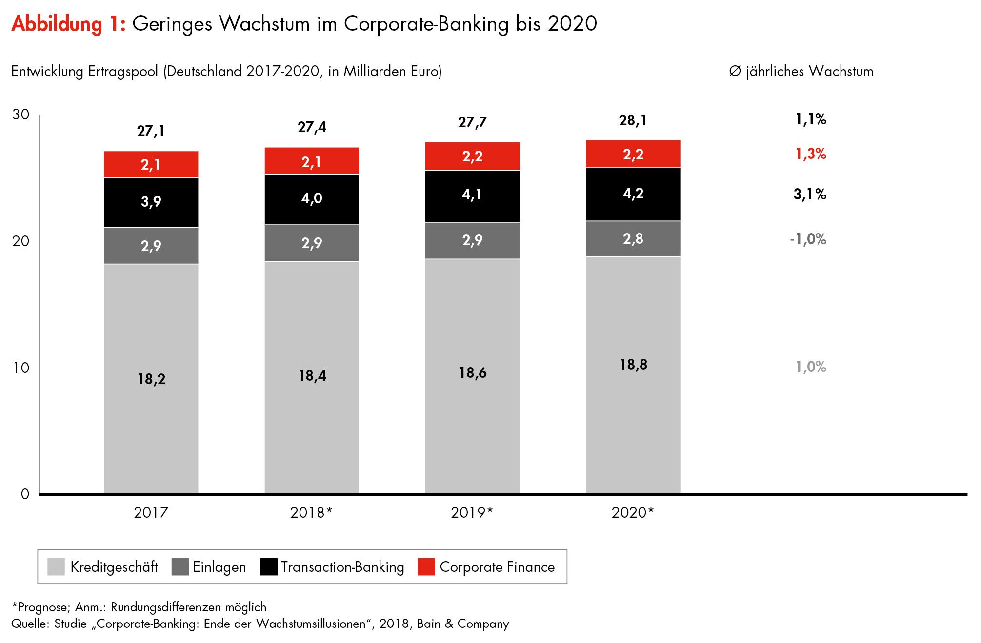 ▷ Bain-Studie zum Firmenkundengeschäft der Banken in Deutschland ...