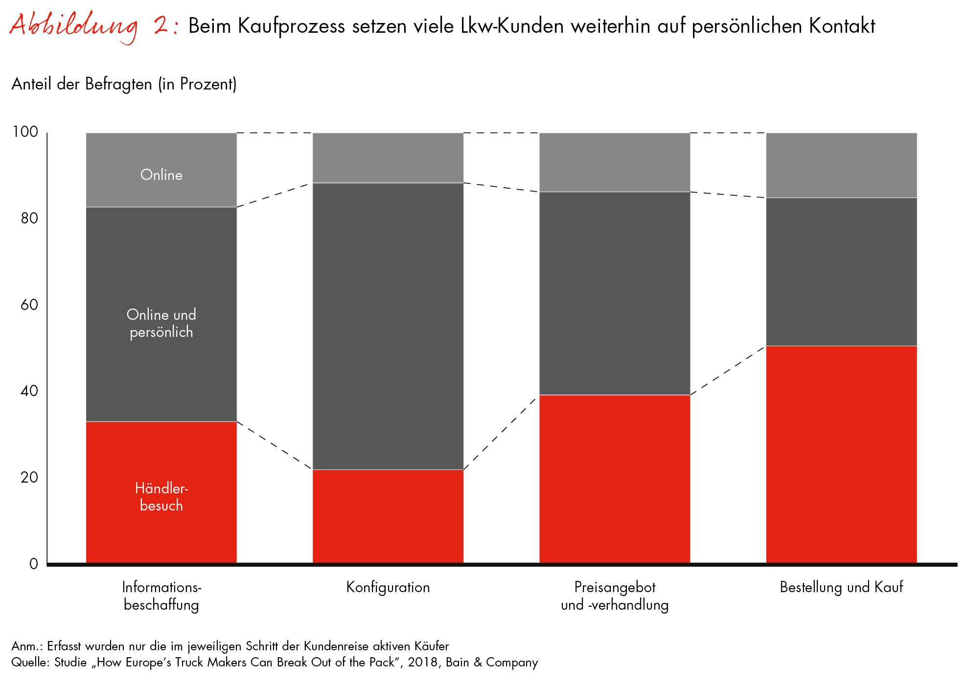 ▷ Bain-Studie zum europäischen Lkw-Markt / Truck-Hersteller können ...