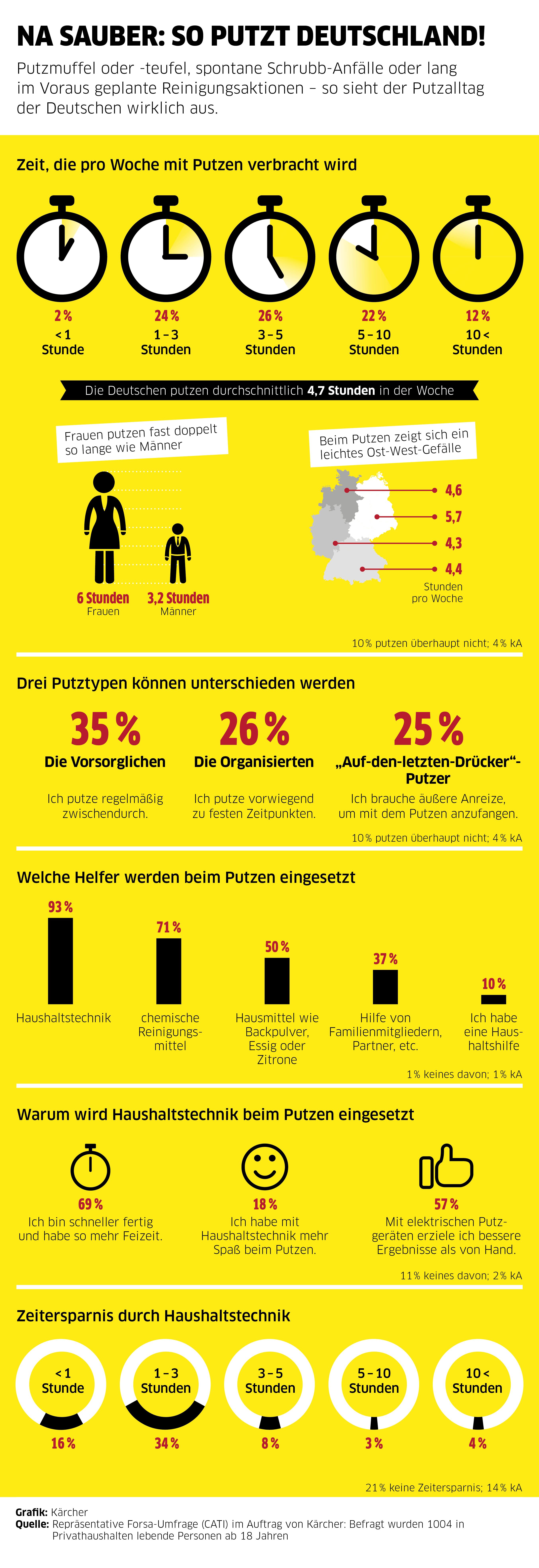 na sauber so putzt deutschland forsa umfrage im auftrag von k rcher presseportal. Black Bedroom Furniture Sets. Home Design Ideas
