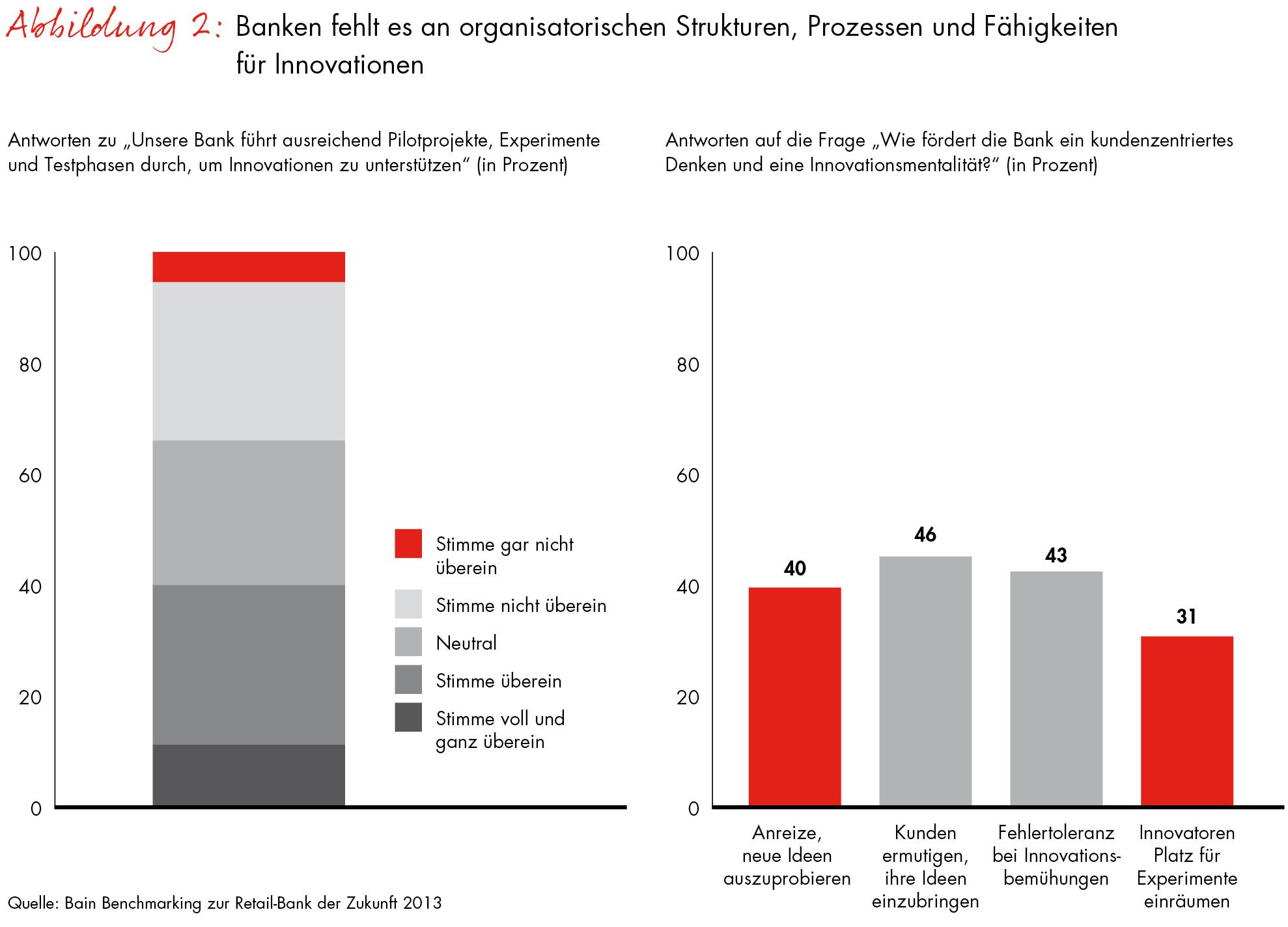 Ausgezeichnet Liste Der Banking Fähigkeiten Zeitgenössisch - Bilder ...