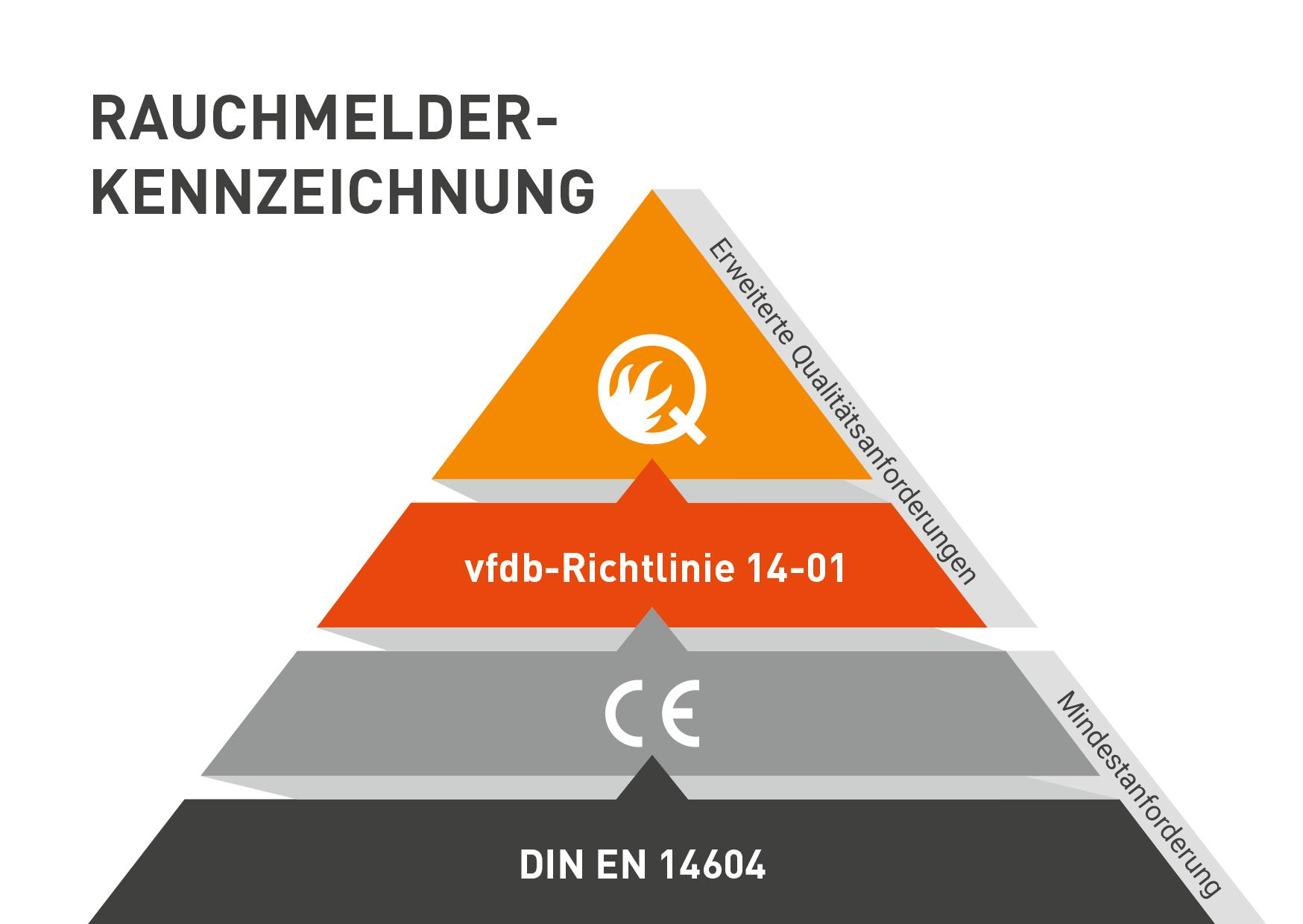 Niedlich Fest Verdrahteter Rauchmelder Diagramm Fotos - Schaltplan ...