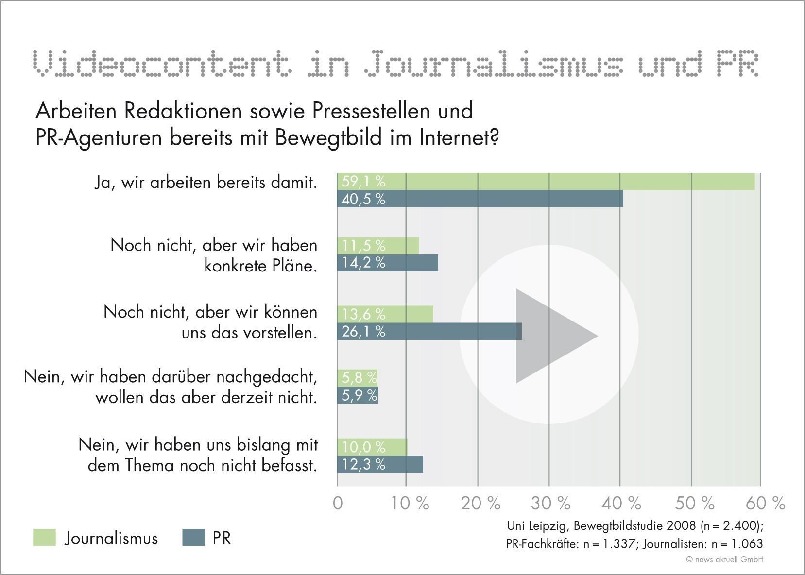 Einsatz von Online-Videos: PR-Branche hat im Vergleich zum ...