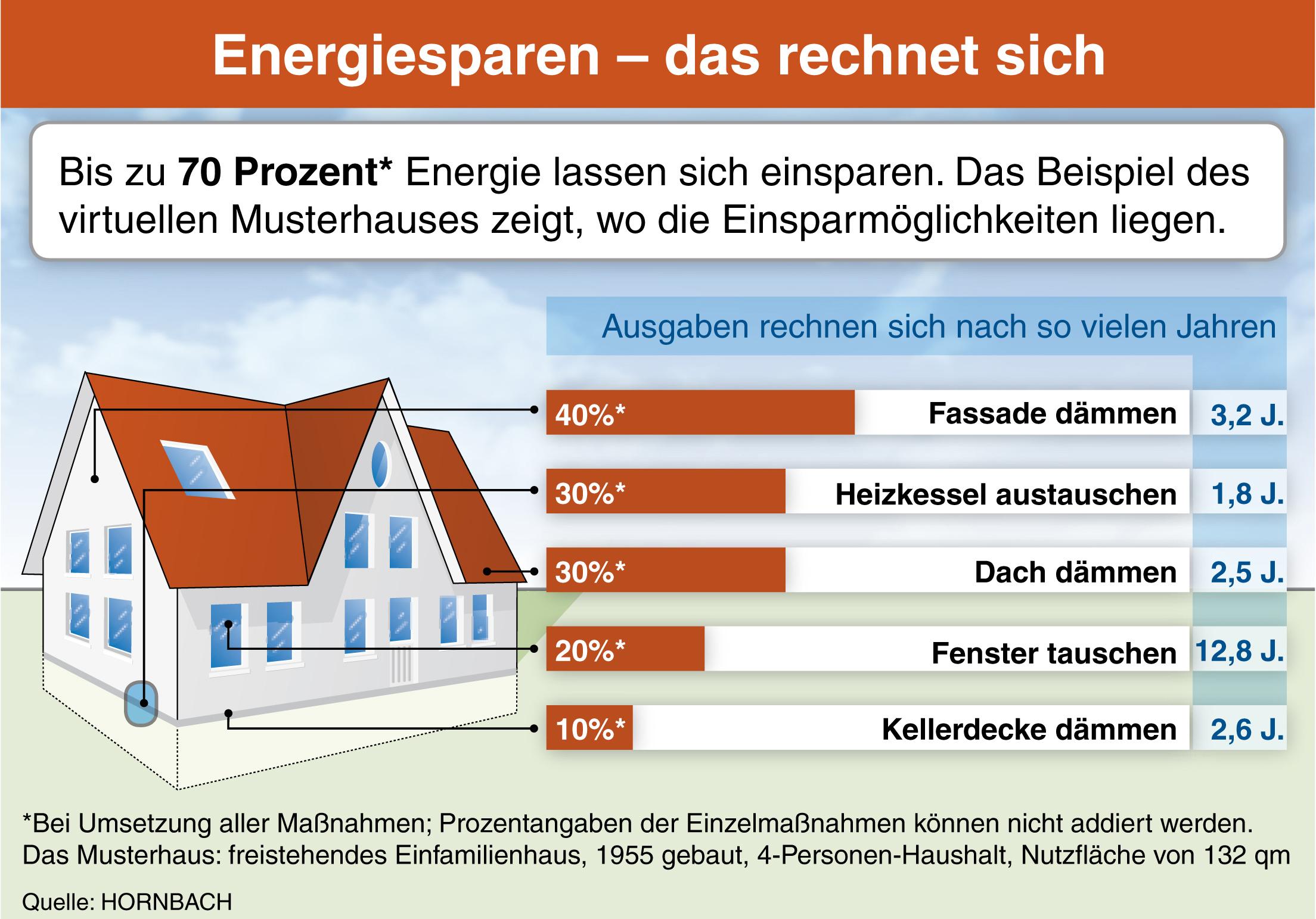energiesparen das rechnet sich pressemitteilung hornbach baumarkt ag. Black Bedroom Furniture Sets. Home Design Ideas