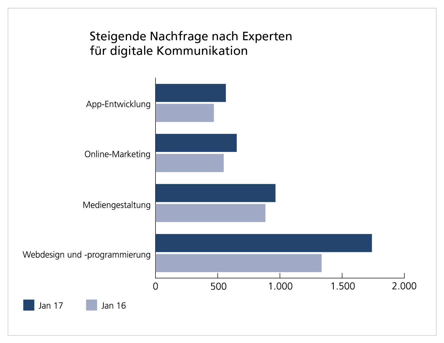 ▷ Aktuelle WBS-Studie: 10.000 Fachleute für digitale Medien gesucht ...