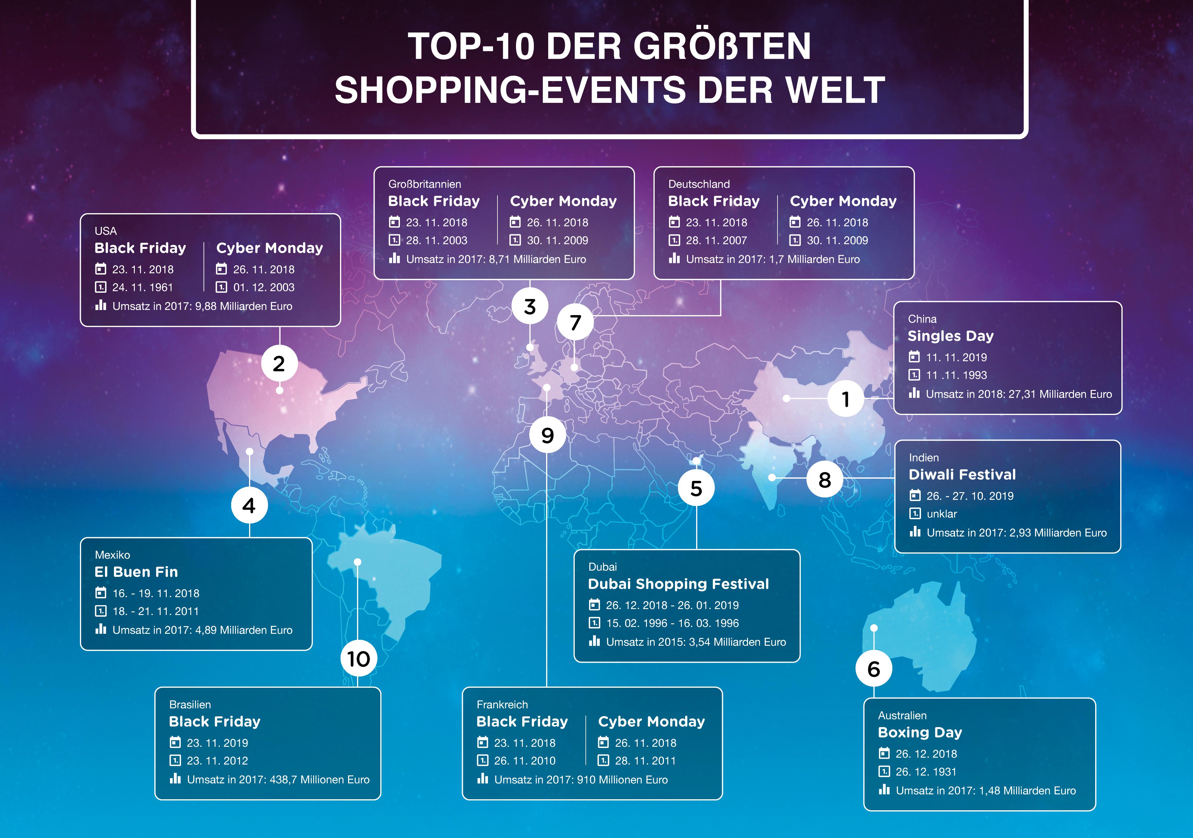 1e375f9c09e244 Singles Day bricht erneut Rekorde  Das sind die zehn umsatzstärksten  Shopping-Events der Welt
