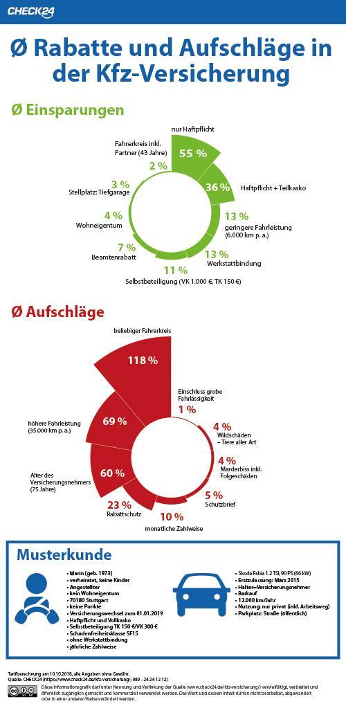 Kfz Versicherung Rabatte Von Bis Zu 55 Prozent Durch Einzelne