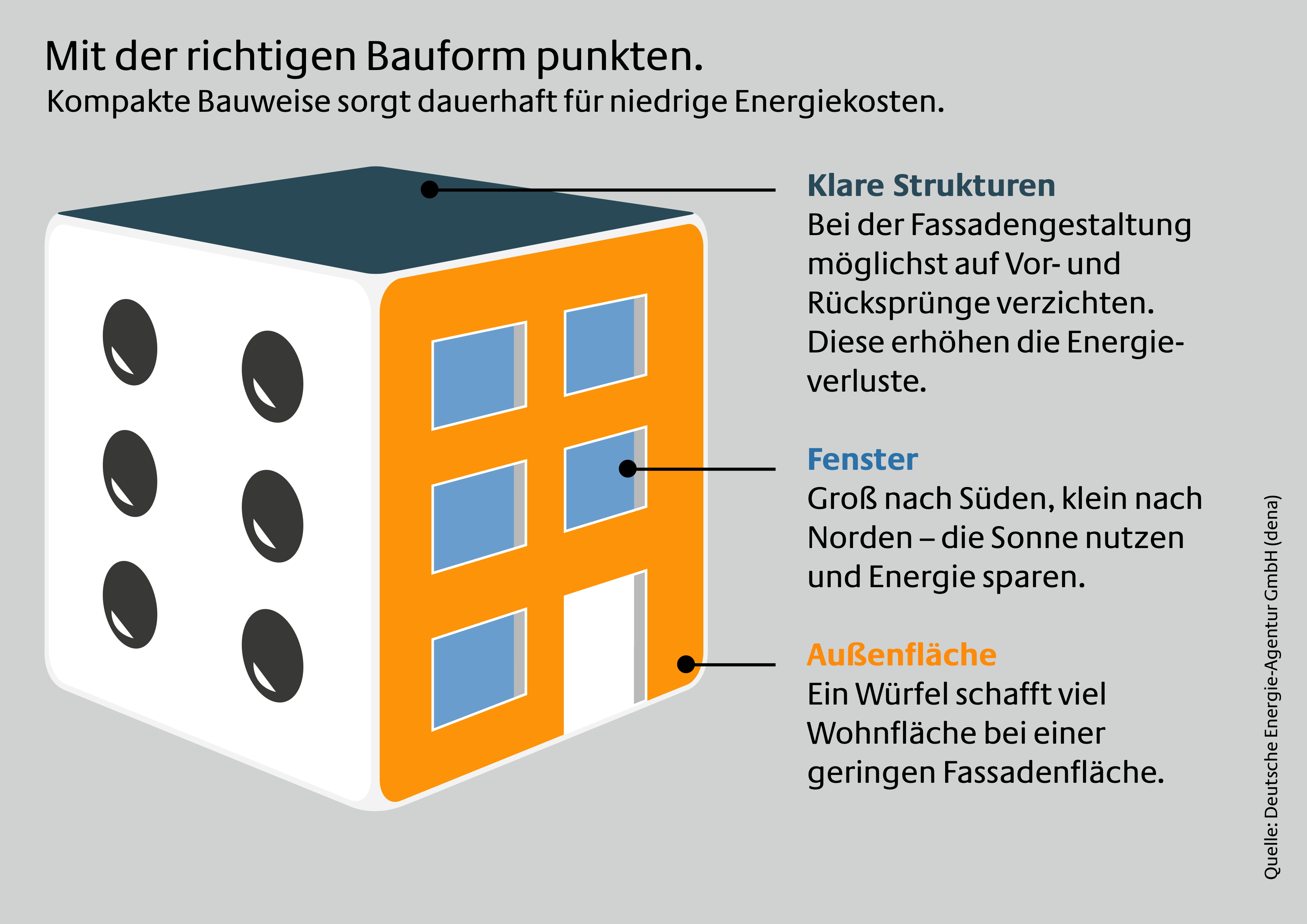 Captivating Die Deutsche Energie Agentur (dena) Rät Künftigen Hausbesitzern, Bei Der  Planung Ihres Eigenheims Auf Klar Strukturierte Und Schnörkellose  Gebäudeformen Zu ...