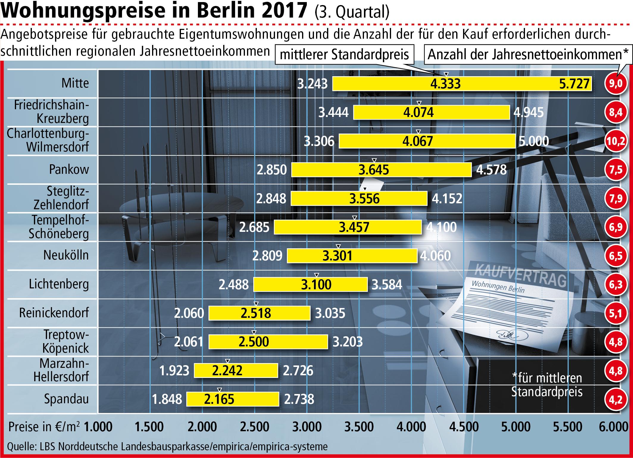 so viel kosten eigentumswohnungen in berlin preise erneut gestiegen bezirk mitte. Black Bedroom Furniture Sets. Home Design Ideas