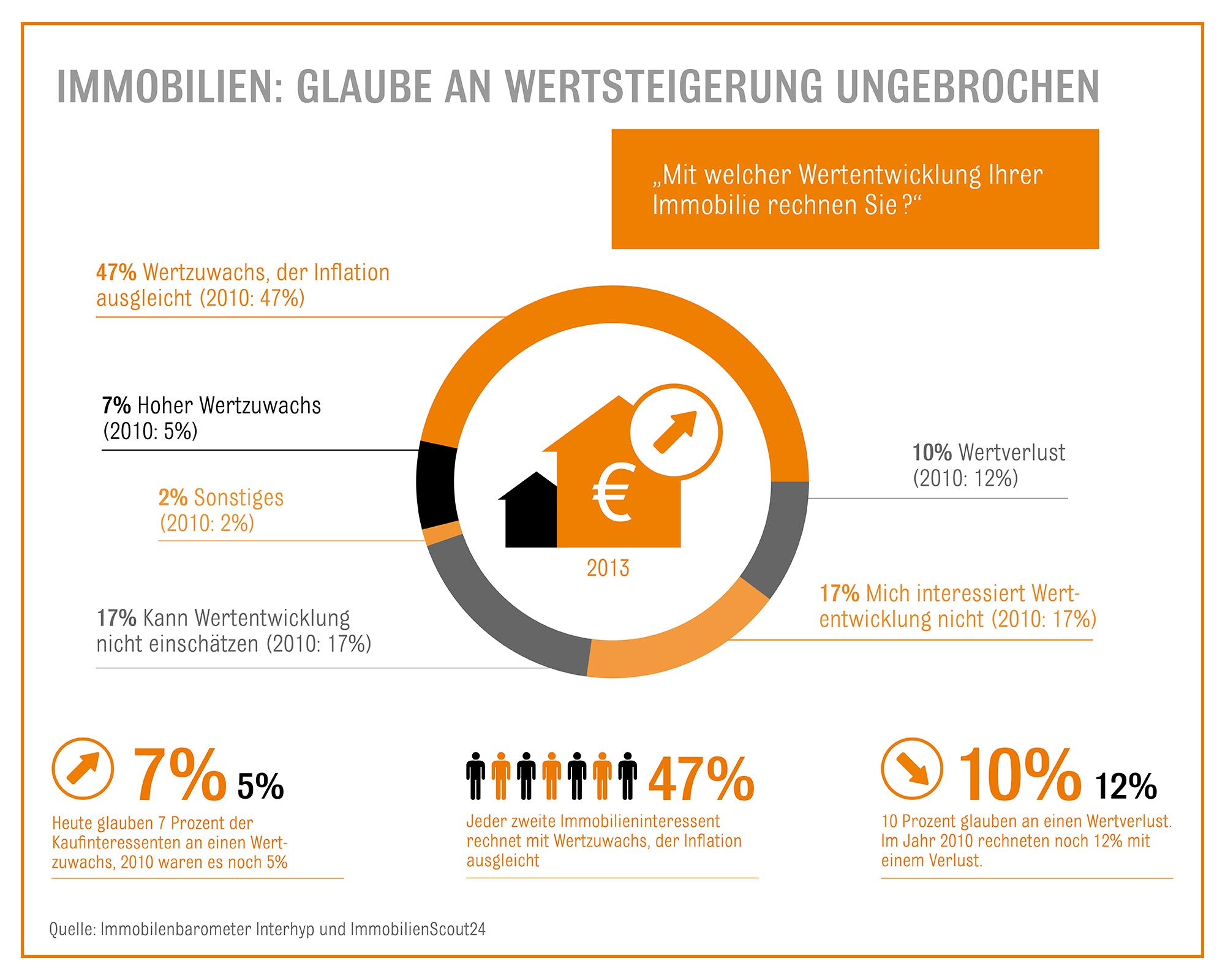 Immobilienpreise Ulm immobilienbarometer trotz hoher immobilienpreise ist glaube an