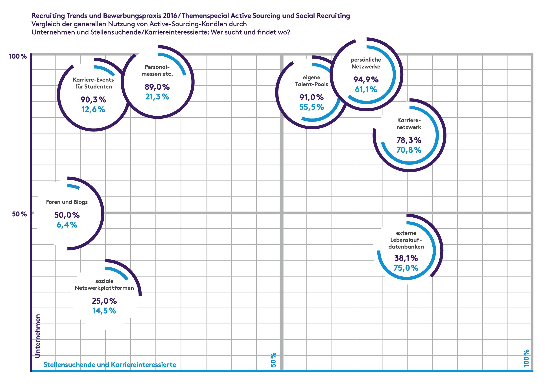Active Sourcing: Lohnt der Aufwand? | Pressemitteilung Monster ...