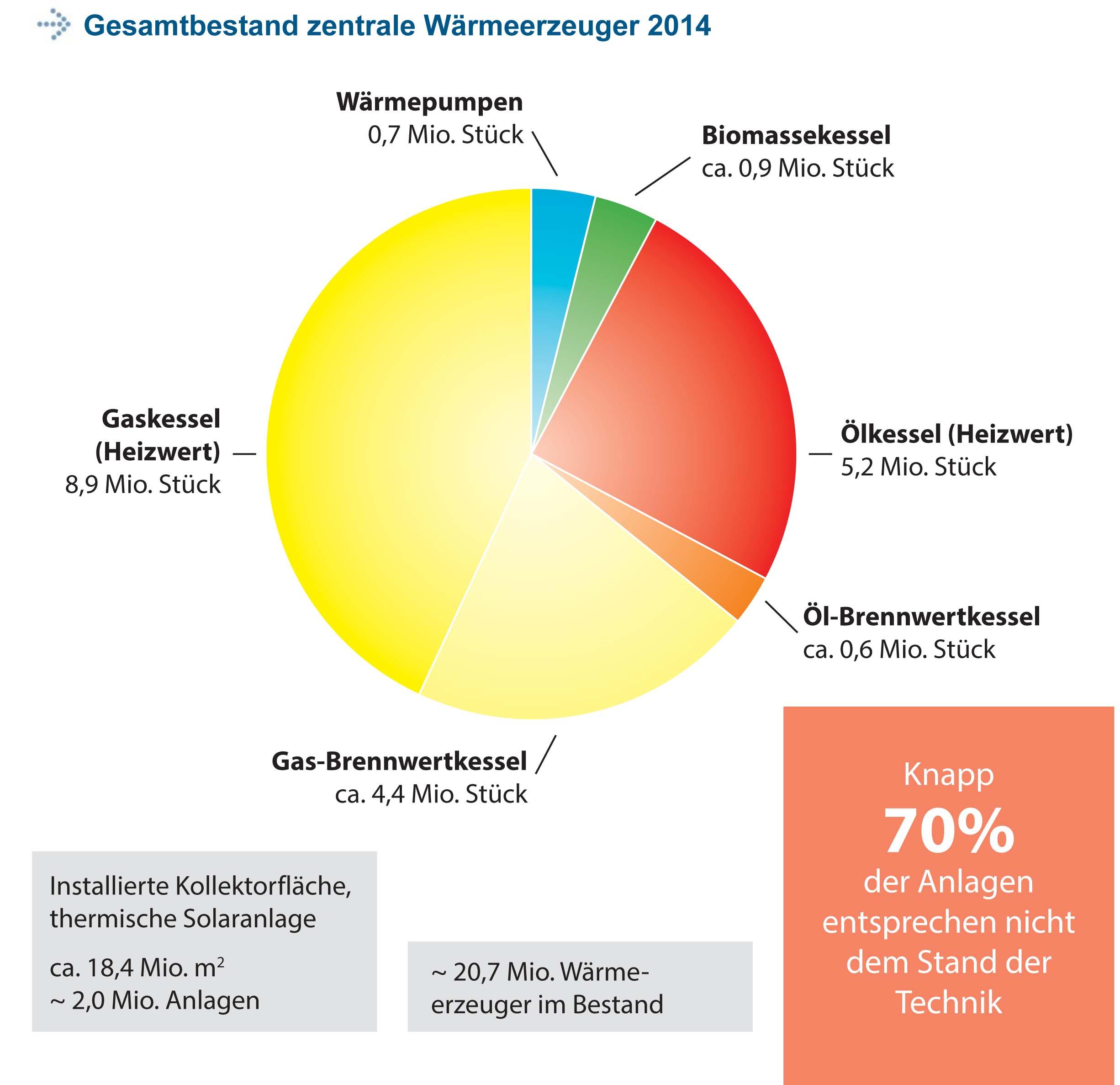 Heizungsanlagenbestand 2014: Keine Wärmewende in Sicht ...