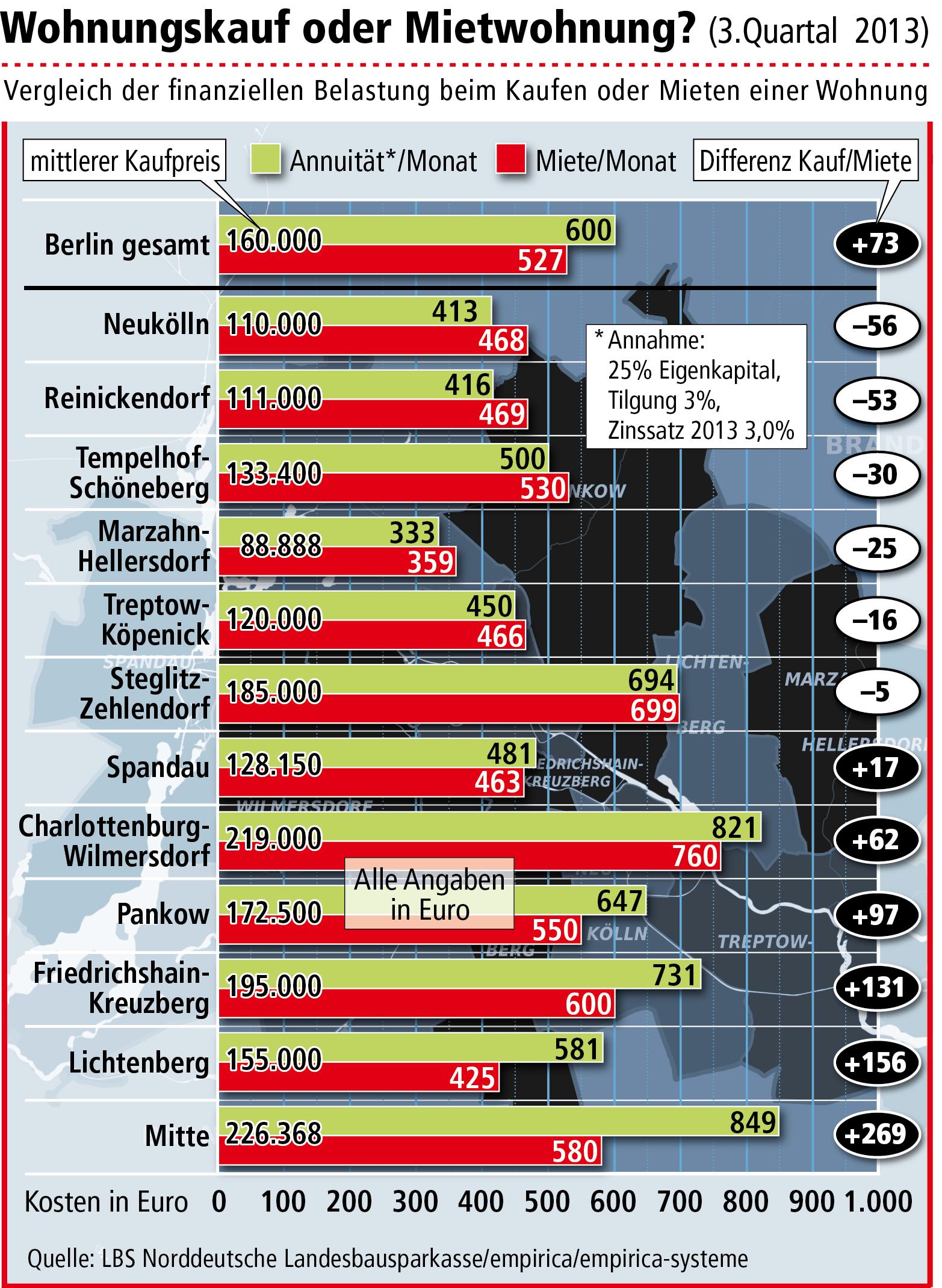 eigentumswohnungen in berlin werden teurer wo sich der wohnungskauf besonders lohnt. Black Bedroom Furniture Sets. Home Design Ideas