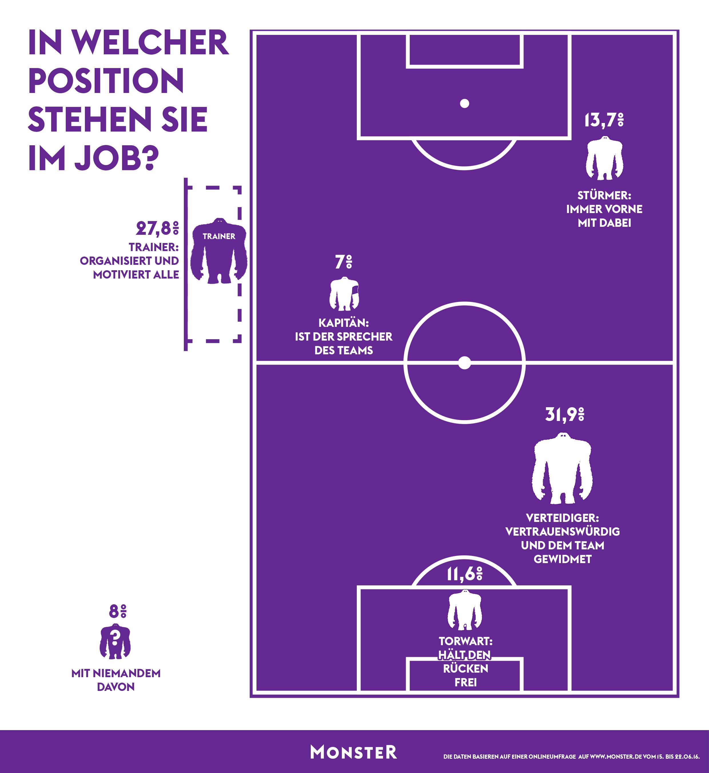 meine position