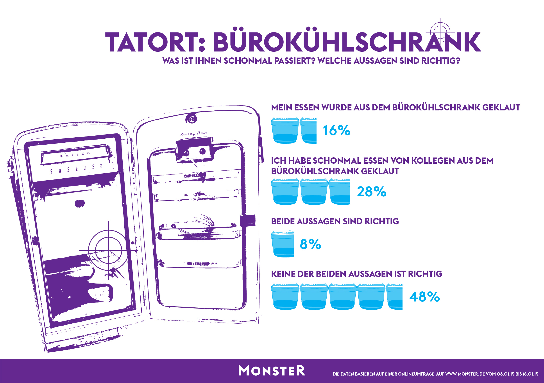 Tatort: Bürokühlschrank | Pressemitteilung Monster Worldwide ...