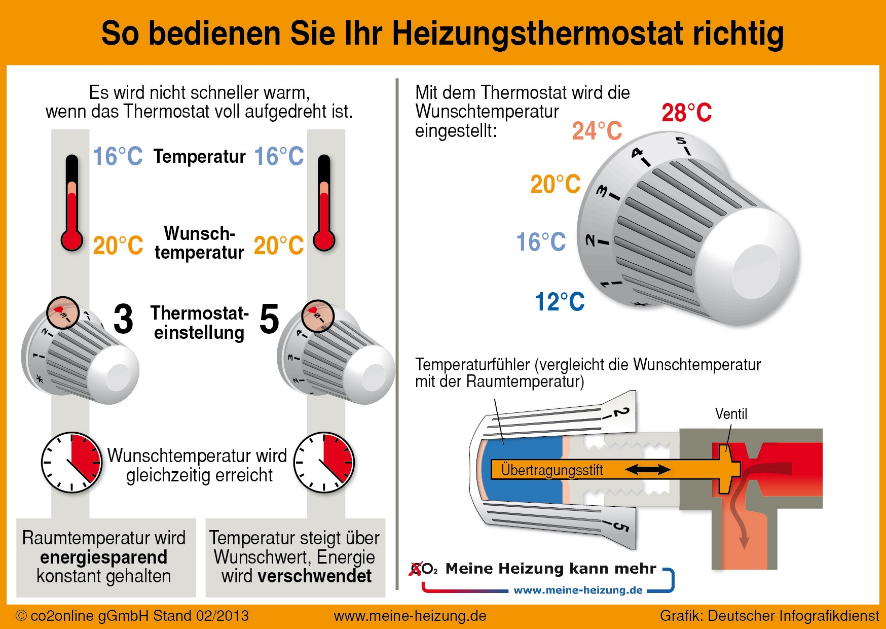 Nett Heizsystem Teile Fotos - Elektrische Schaltplan-Ideen ...
