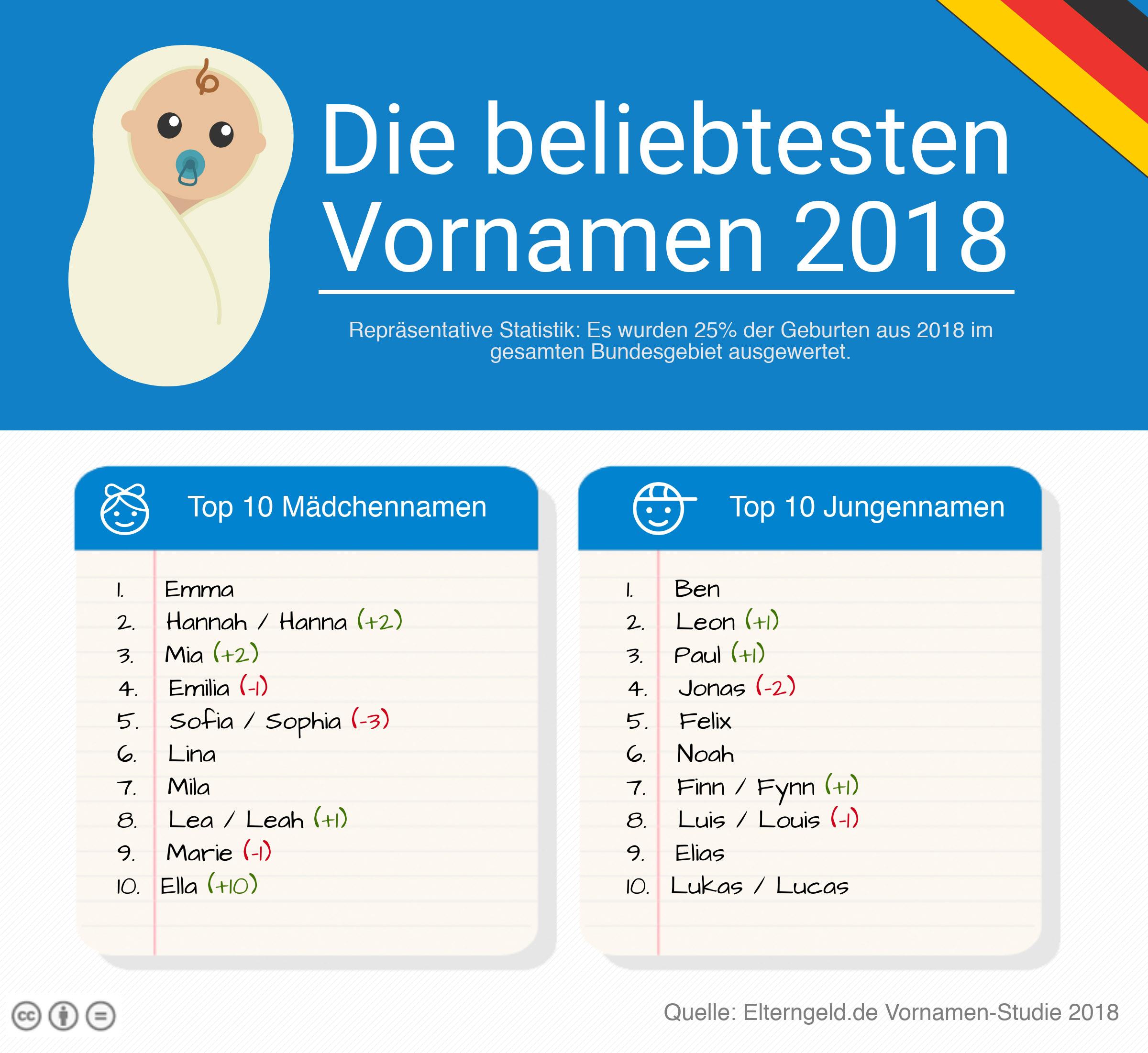 beliebte jungennamen 2018
