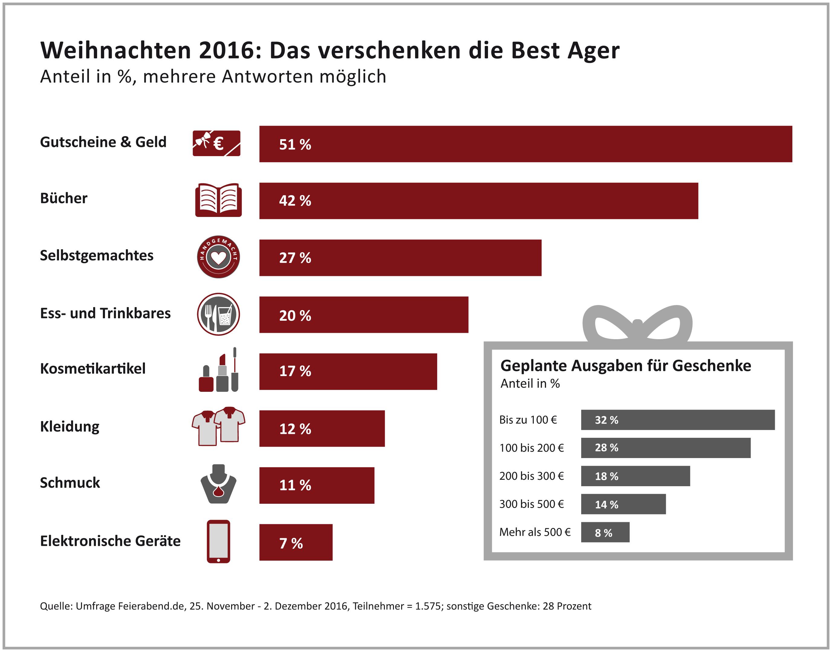 ▷ Weihnachtsgeschenke 2016: Die Top 5 der Senioren / Gutscheine ...