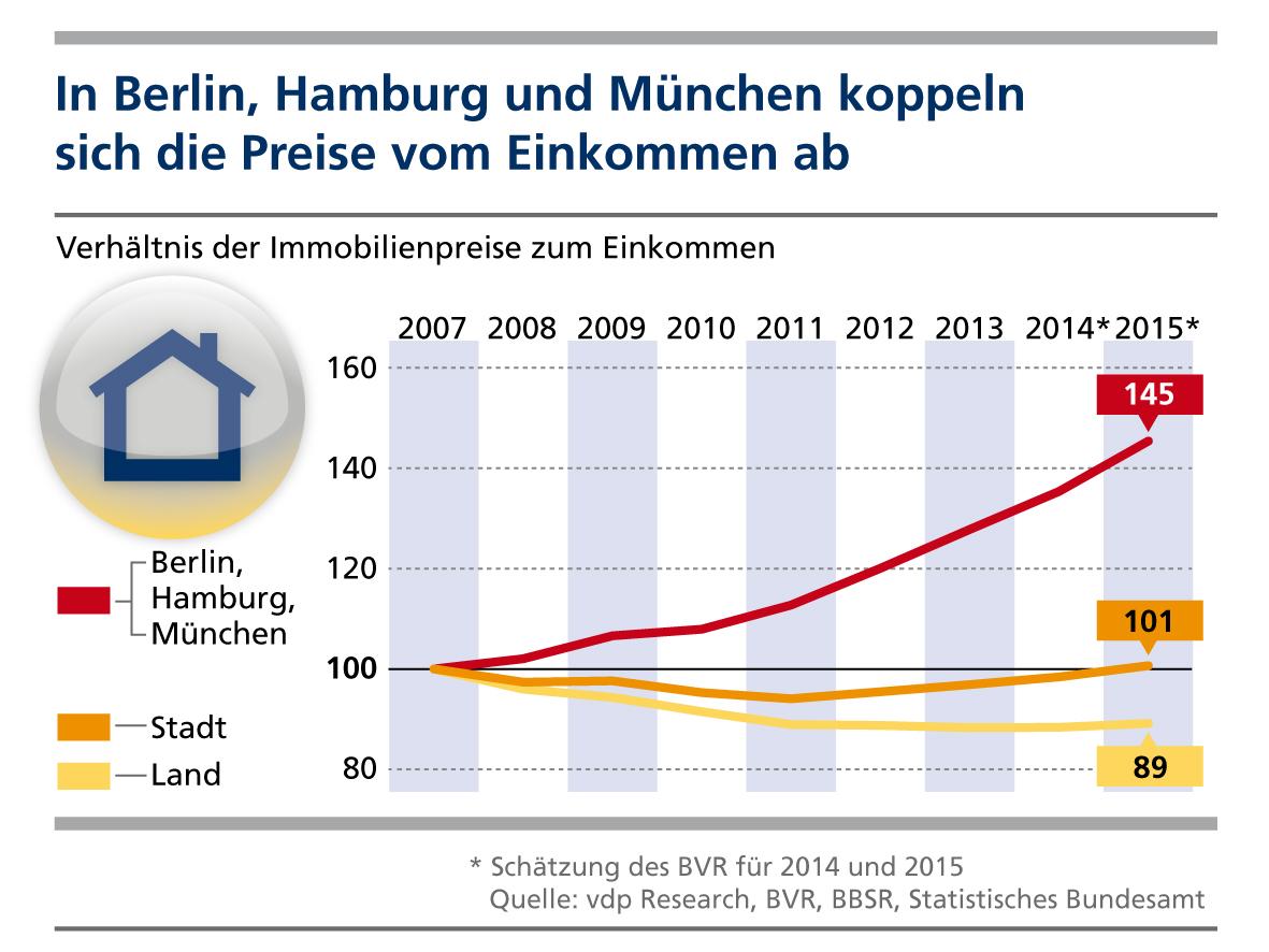 Deutsche Metropolen: Immobilienpreise koppeln sich vom Einkommen ab