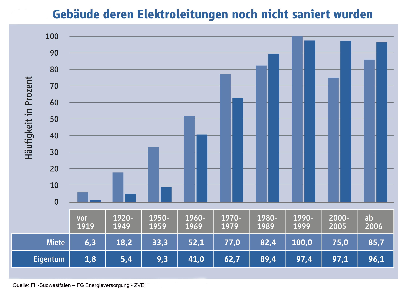 ▷ Millionen Deutsche leben mit überalterten Elektroinstallationen ...