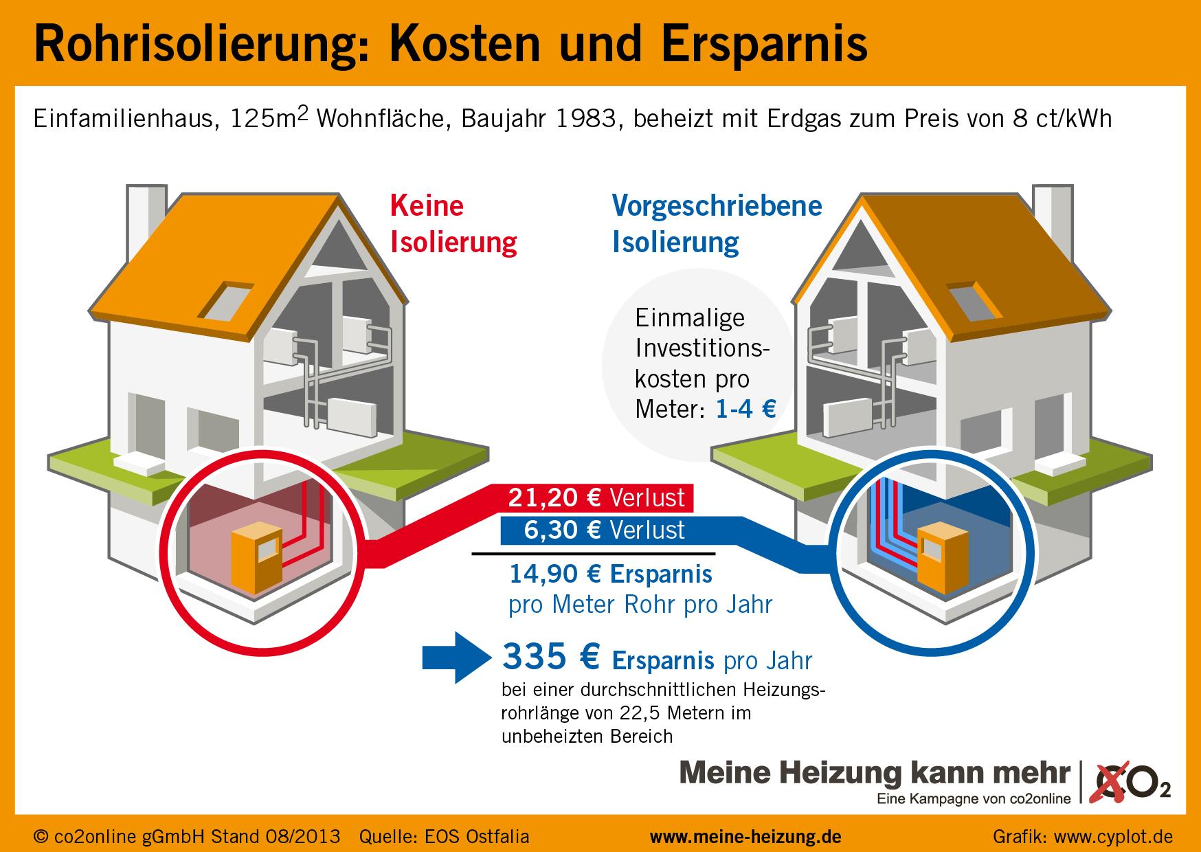 ▷ rohrisolierung spart pro jahr 335 euro heizkosten (mit infografik