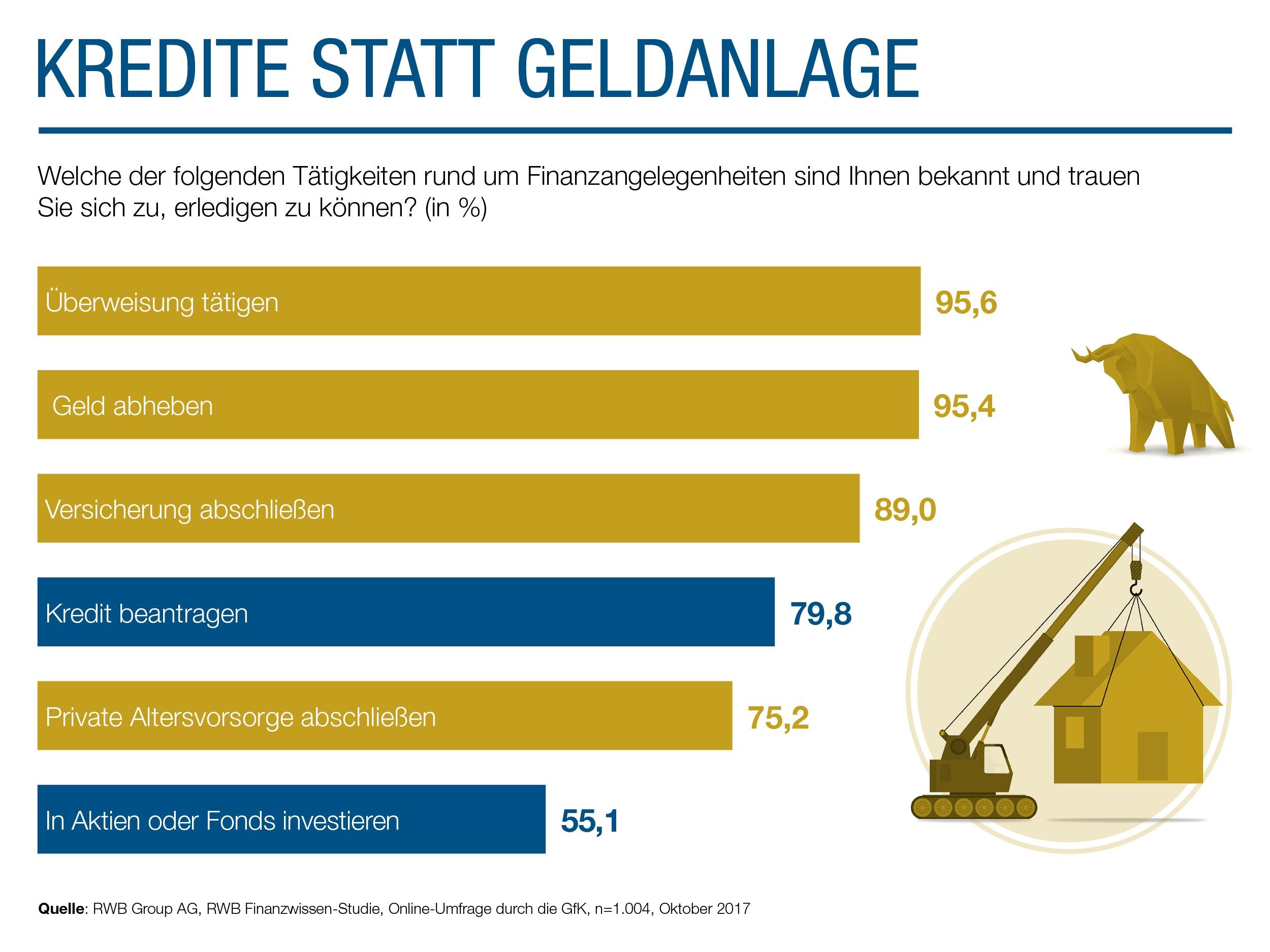 Stuunter Deutschen Lieber Kredite Als Geldanlage Pressemitteilung Rwb Group Ag