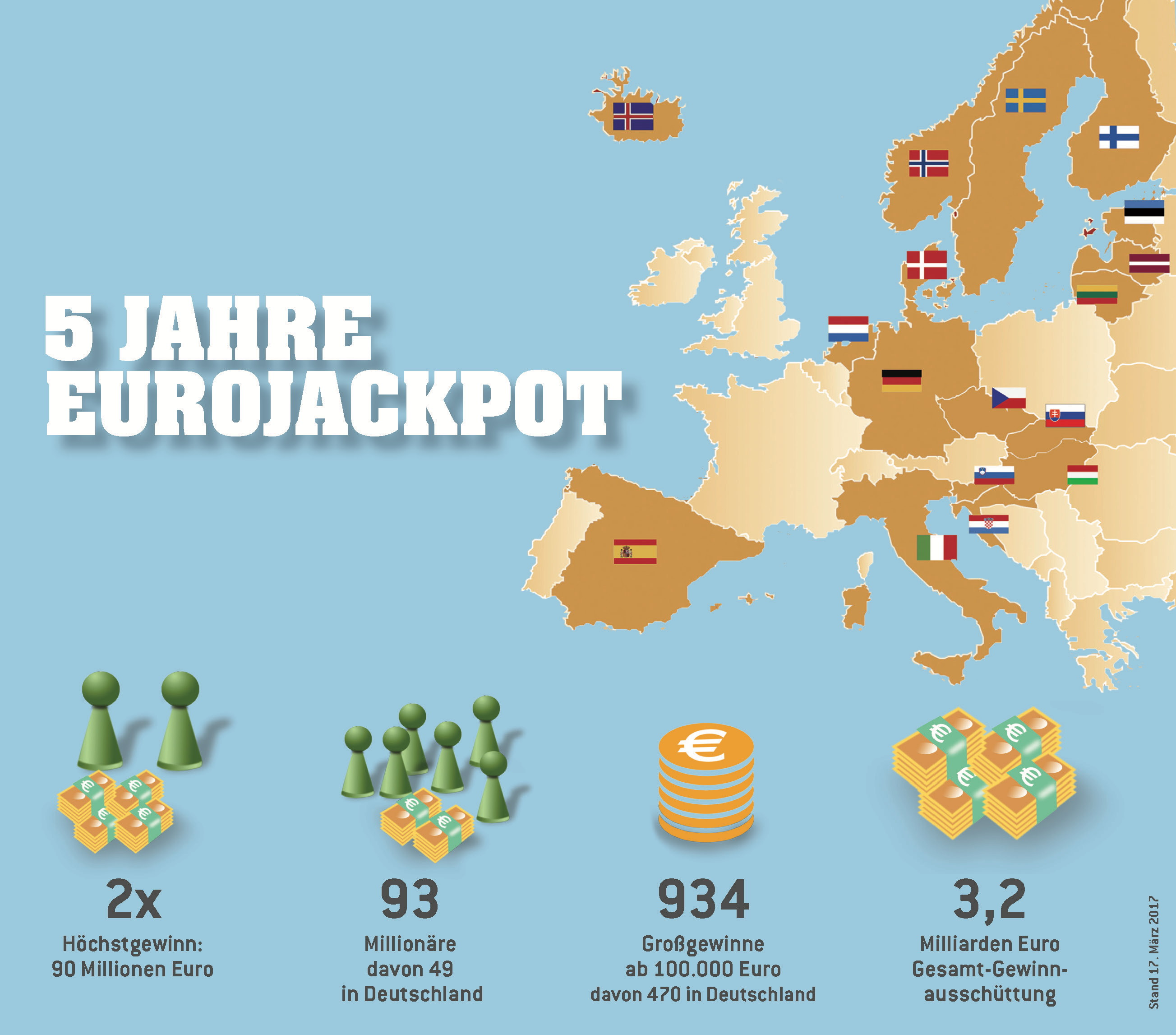Häufigste Zahlen Beim Eurojackpot