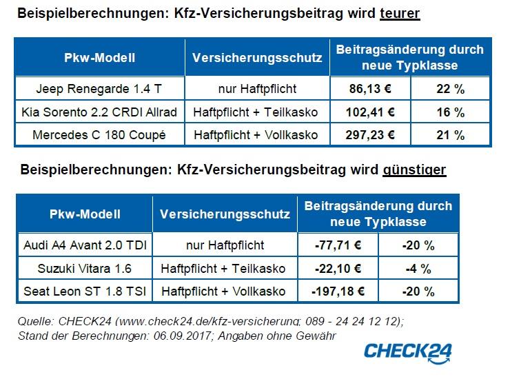 neue typklassen machen kfz versicherung bis zu  euro im