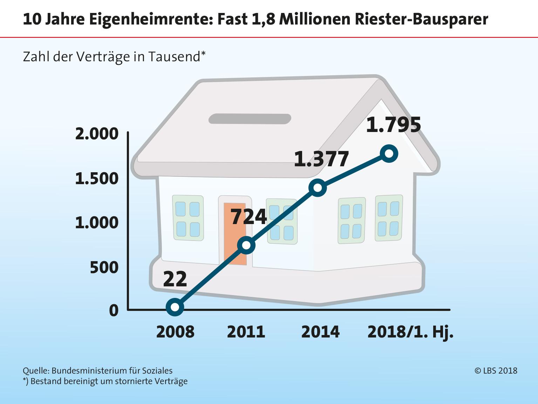 10 Jahre Wohn Riester Darum Lohnt Sich Die Eigenheimrente