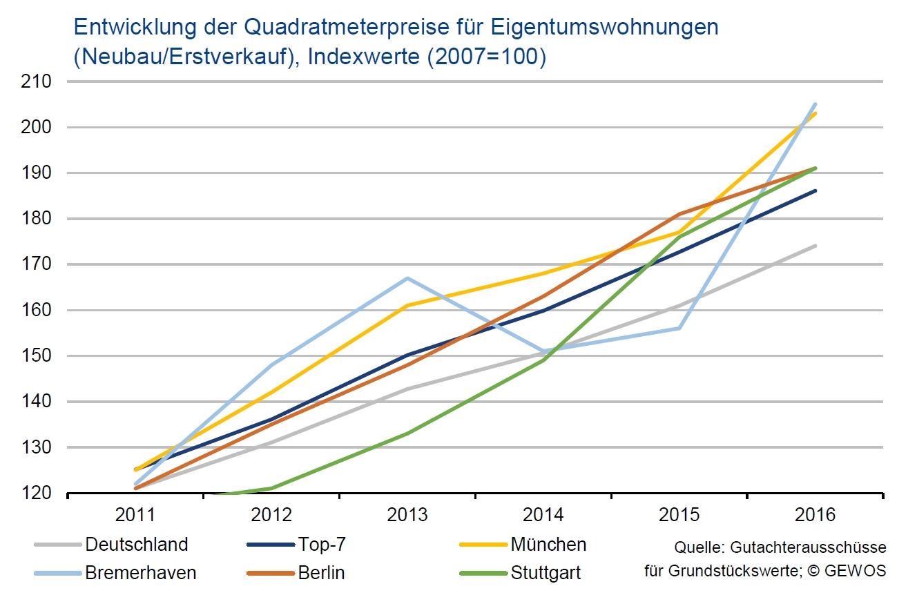 geldumsatz am deutschen immobilienmarkt erreicht neues allzeithoch r ckl ufige verkaufszahlen. Black Bedroom Furniture Sets. Home Design Ideas