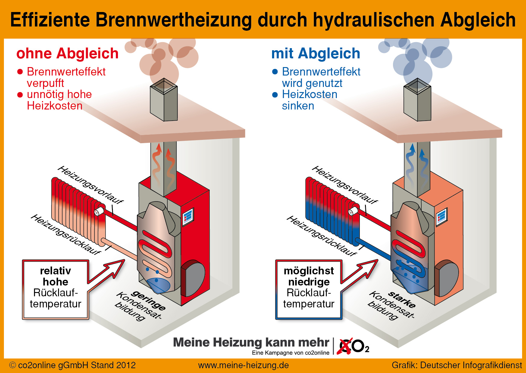 ▷ 20 Millionen Brennwertkessel verschenken Potenzial / Fehlender ...