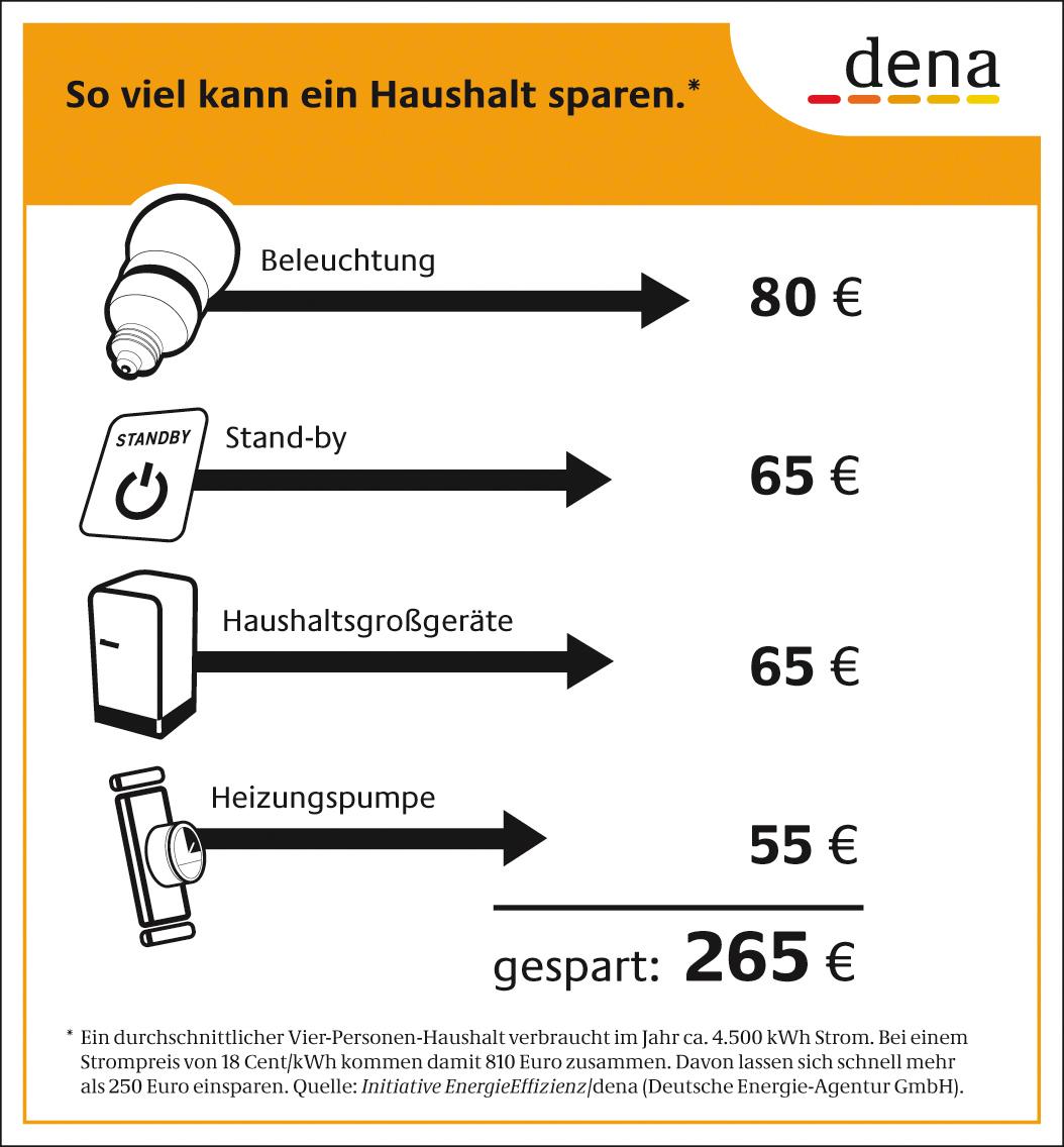 verbraucher k nnen mehr als 250 euro stromkosten einsparen. Black Bedroom Furniture Sets. Home Design Ideas