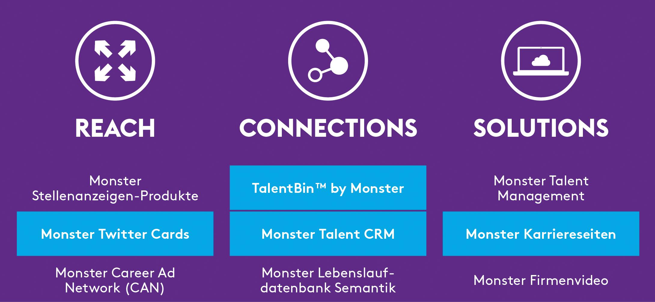 Monster stellt neues Produktportfolio vor | Pressemitteilung Monster ...