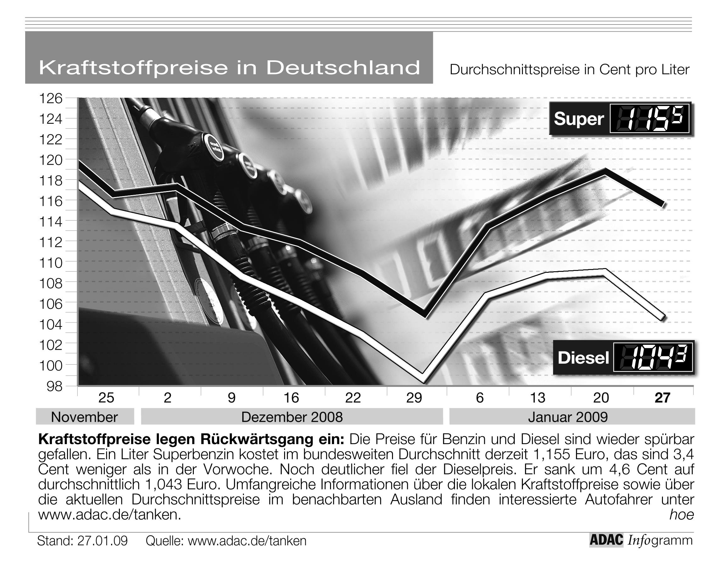 adac grafik aktuelle kraftstoffpreise in deutschland presseportal. Black Bedroom Furniture Sets. Home Design Ideas