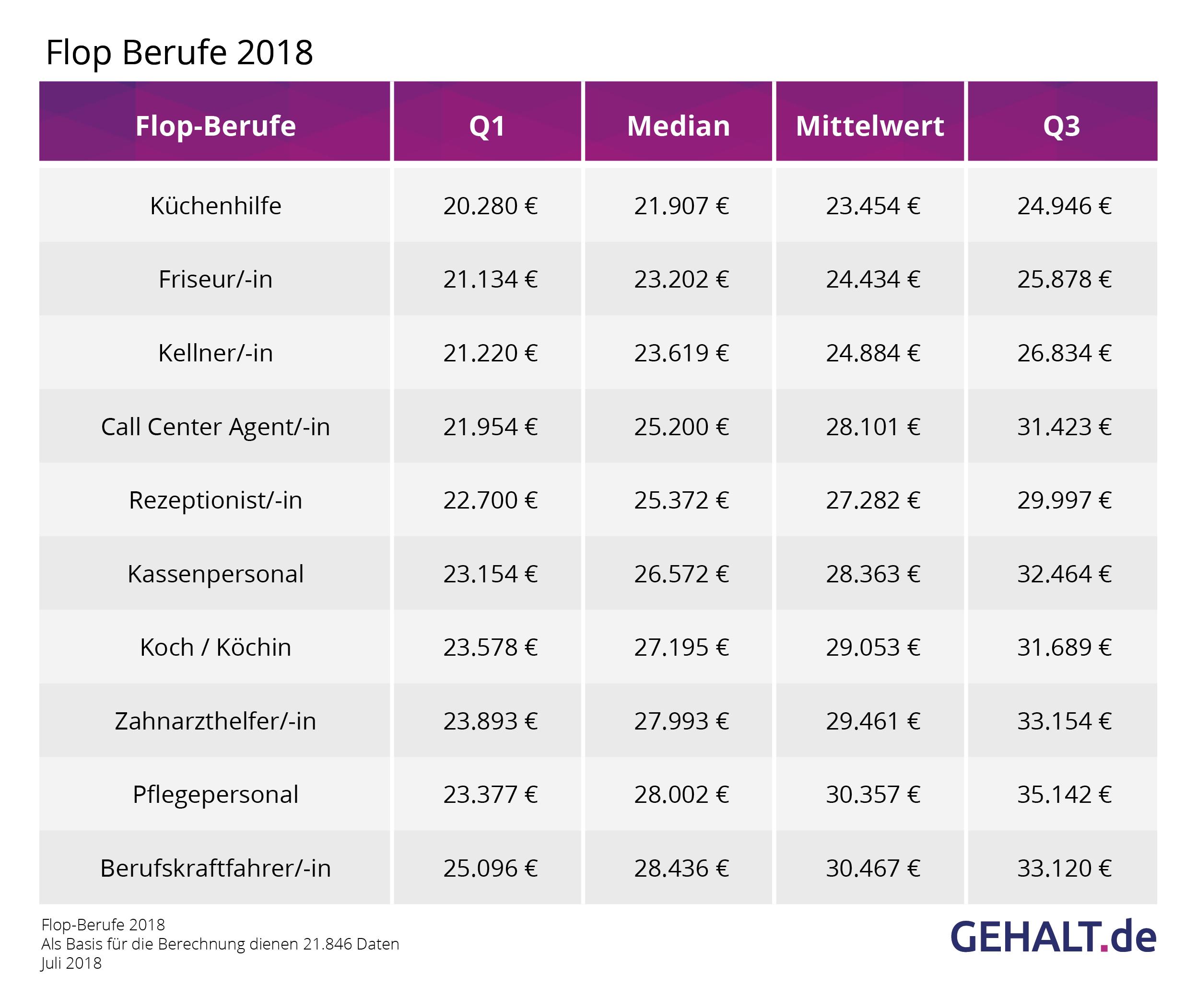 Top- und Flop-Berufe 2018: Wo locken die höchsten Gehälter