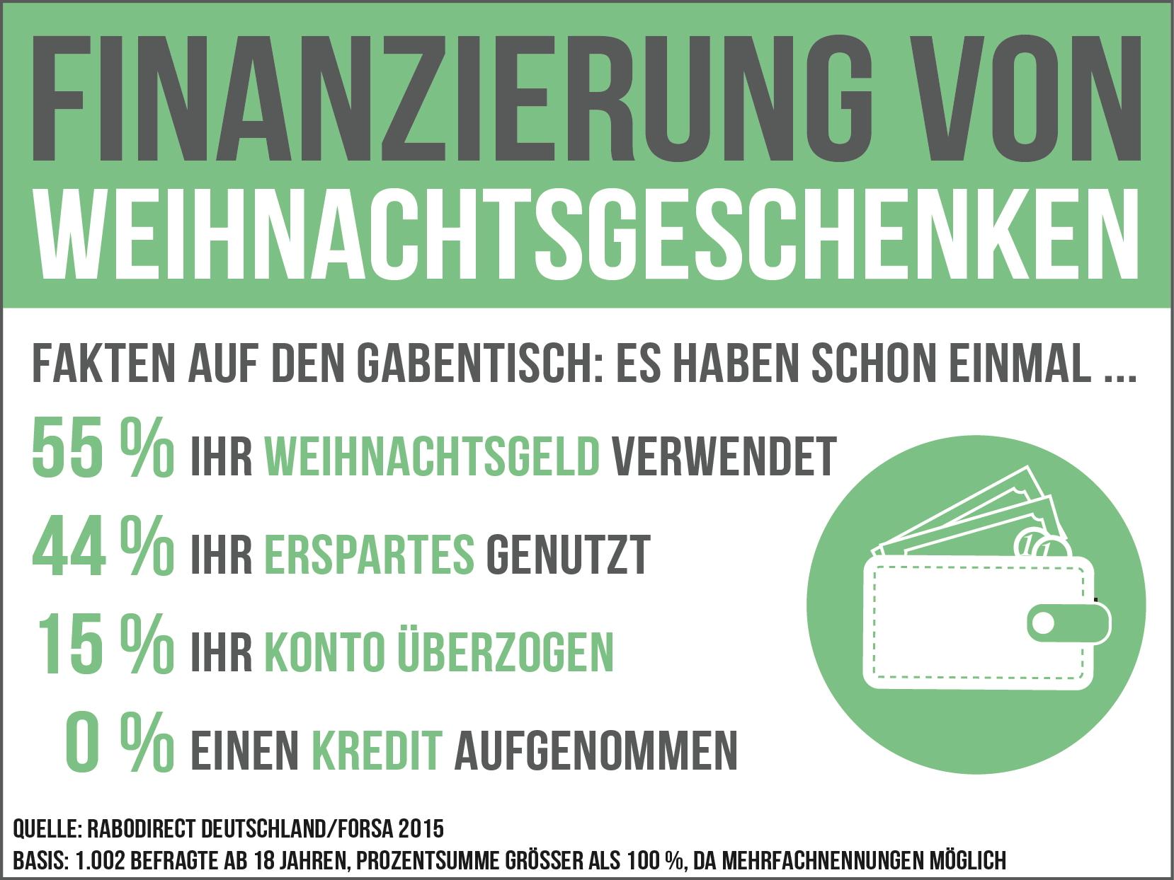 ▷ So finanziert Deutschland Weihnachtsgeschenke / Forsa-Sparstudie ...