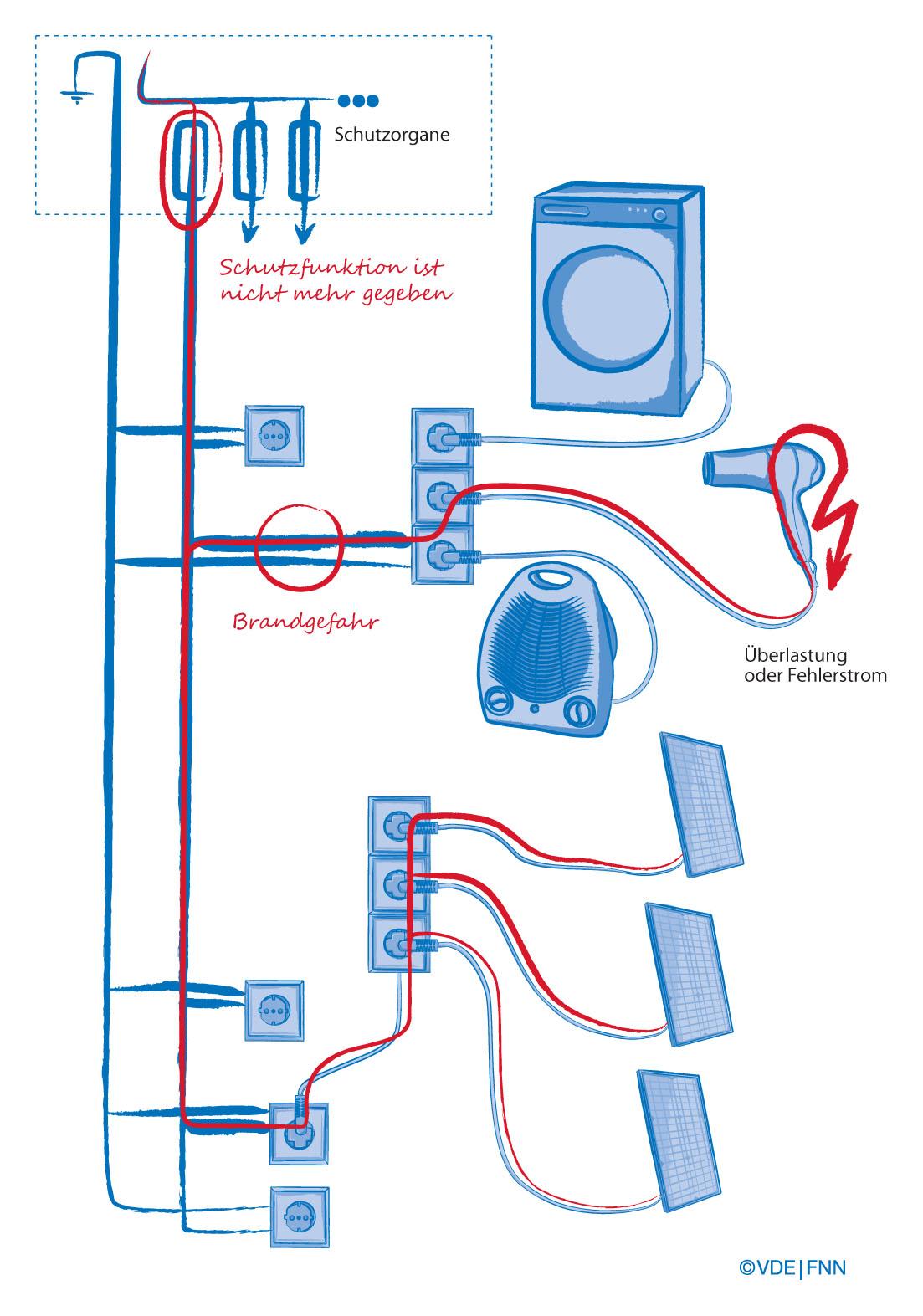 vde dke ebnet weg f r steckerfertige mini pv anlagen normungsinitiative soll sicheren. Black Bedroom Furniture Sets. Home Design Ideas