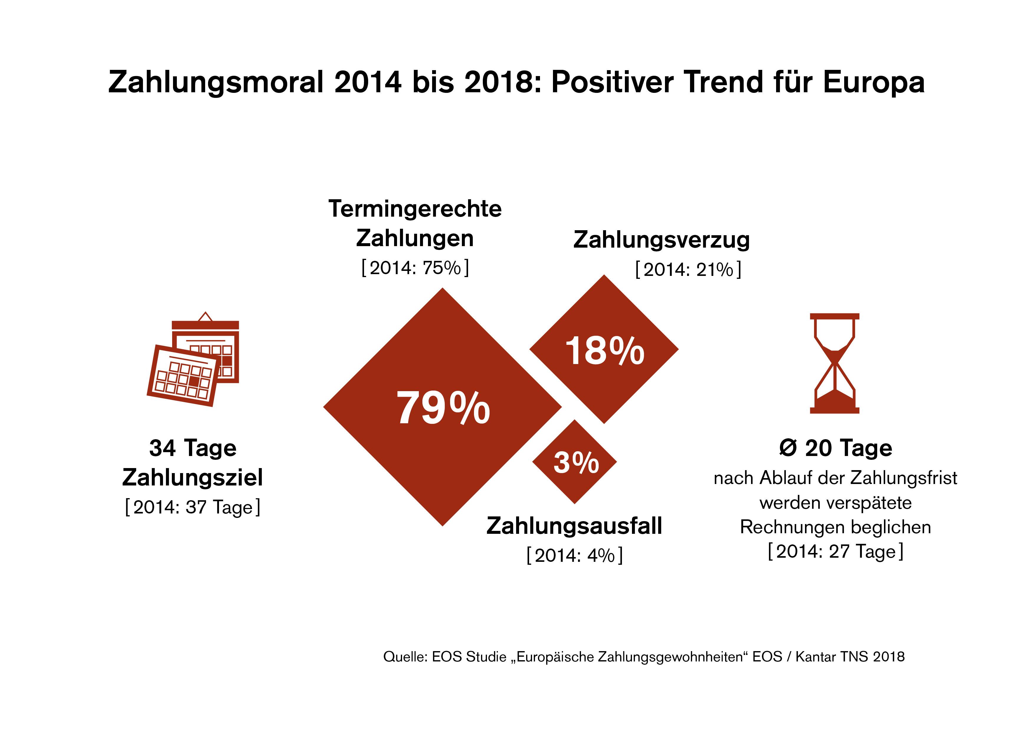 Zahlungsmoral 2018 Experten Bestätigen Positiven Trend Für